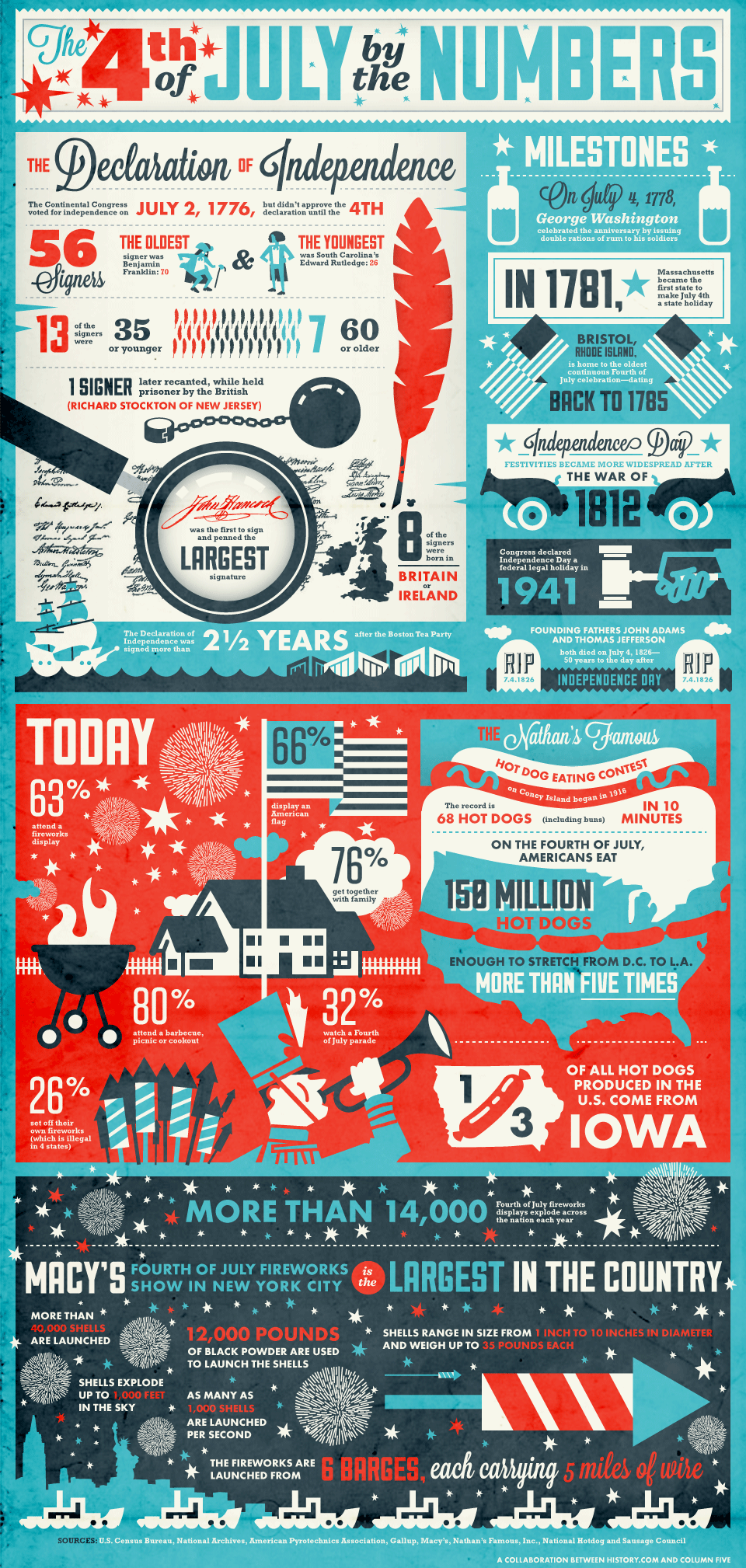 Infographic: The 4th of July by the Numbers - Column Five