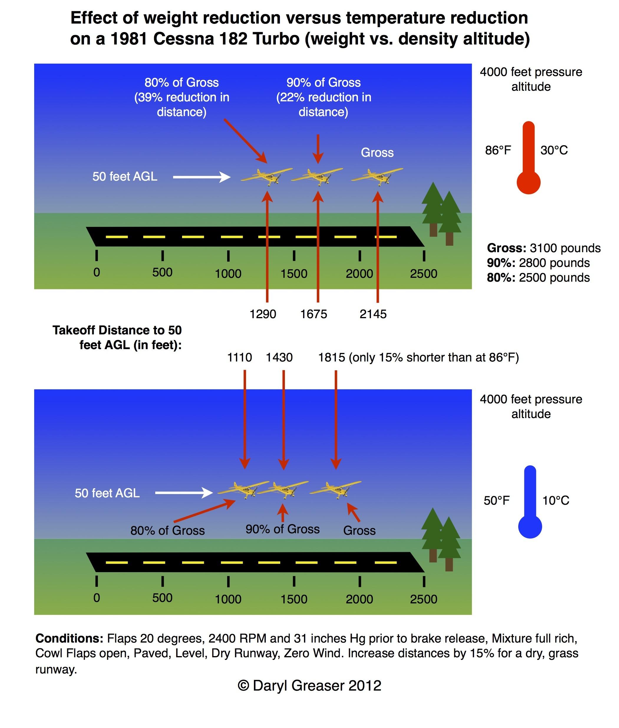 Weight versus Density Altitude – caverpilot.com