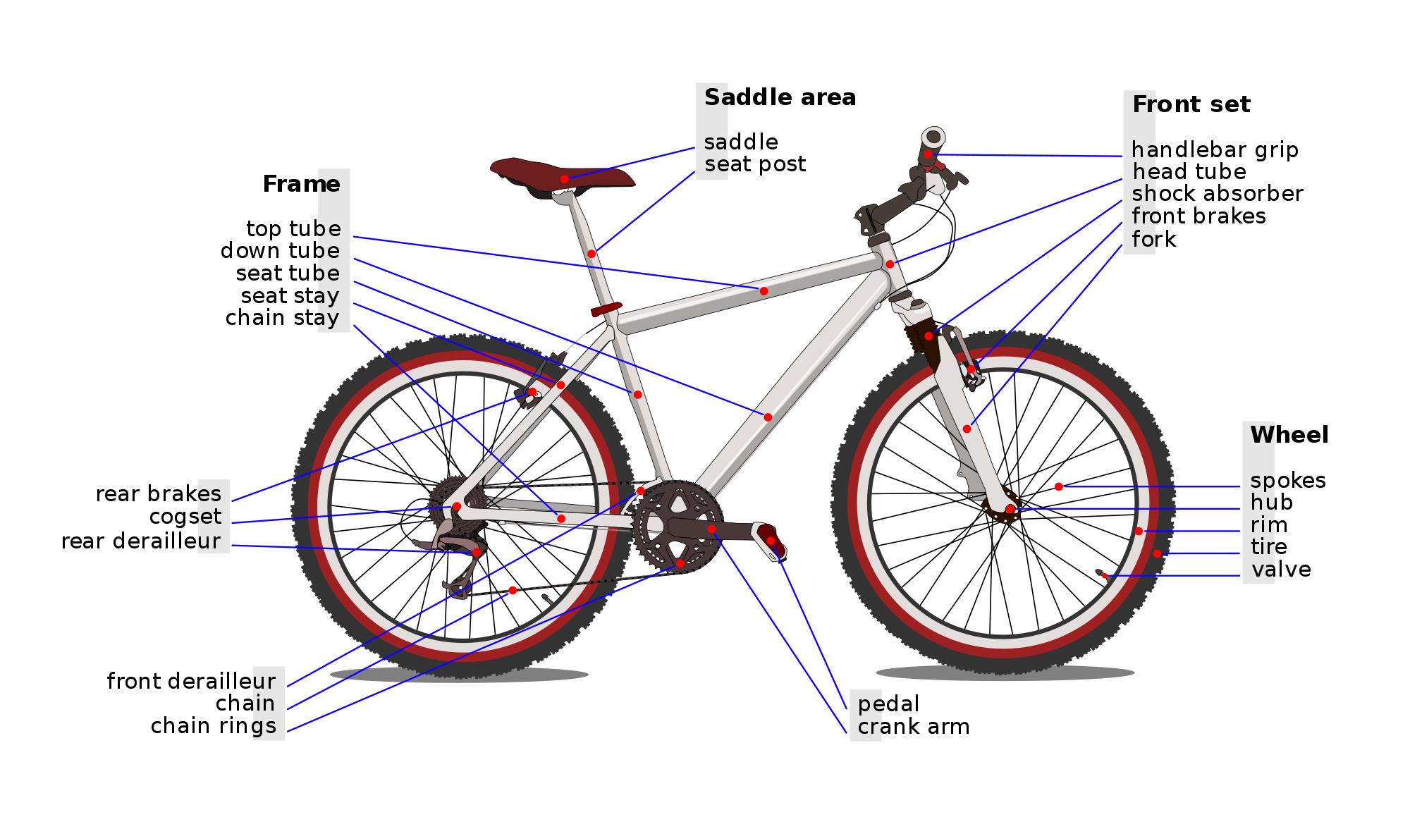 List of bicycle parts - Wikipedia