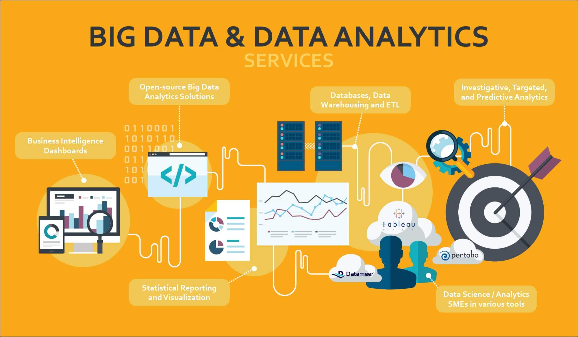 Big data analytics photo