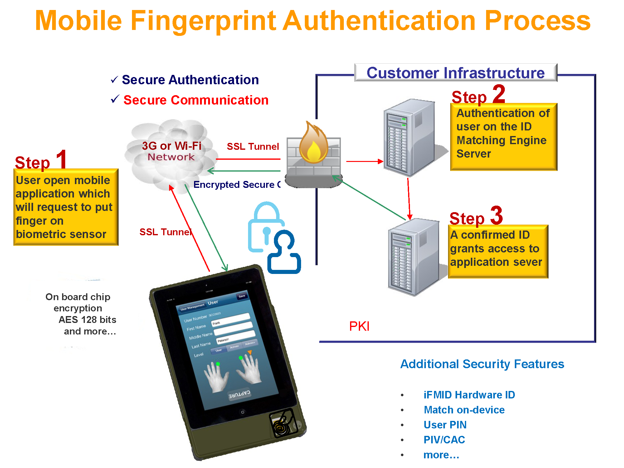 SMARTPHONES Biometric Fingerprint Identification Solution | S.I.C. ...