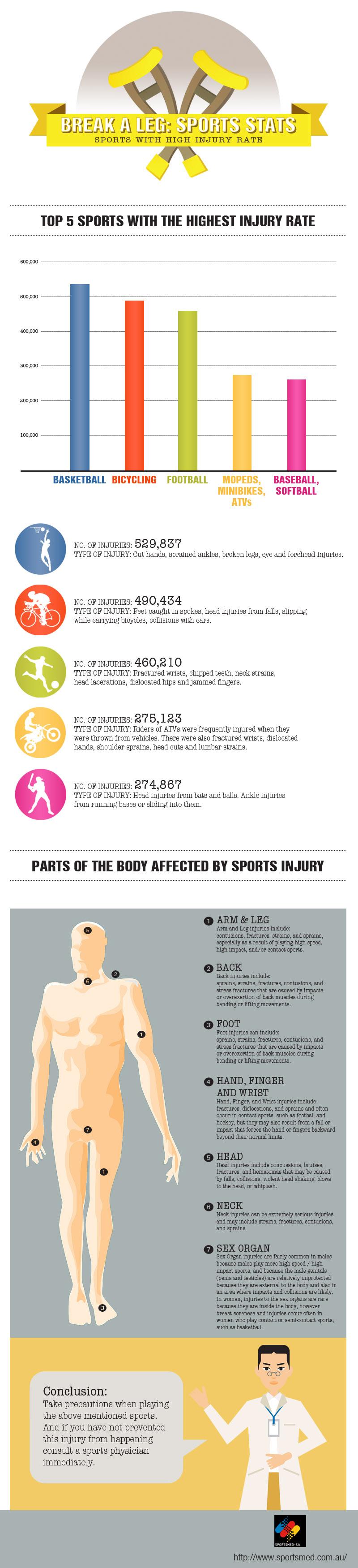 Break a Leg - Sports Stats, Sport, Infographic, Injury, HQ Photo