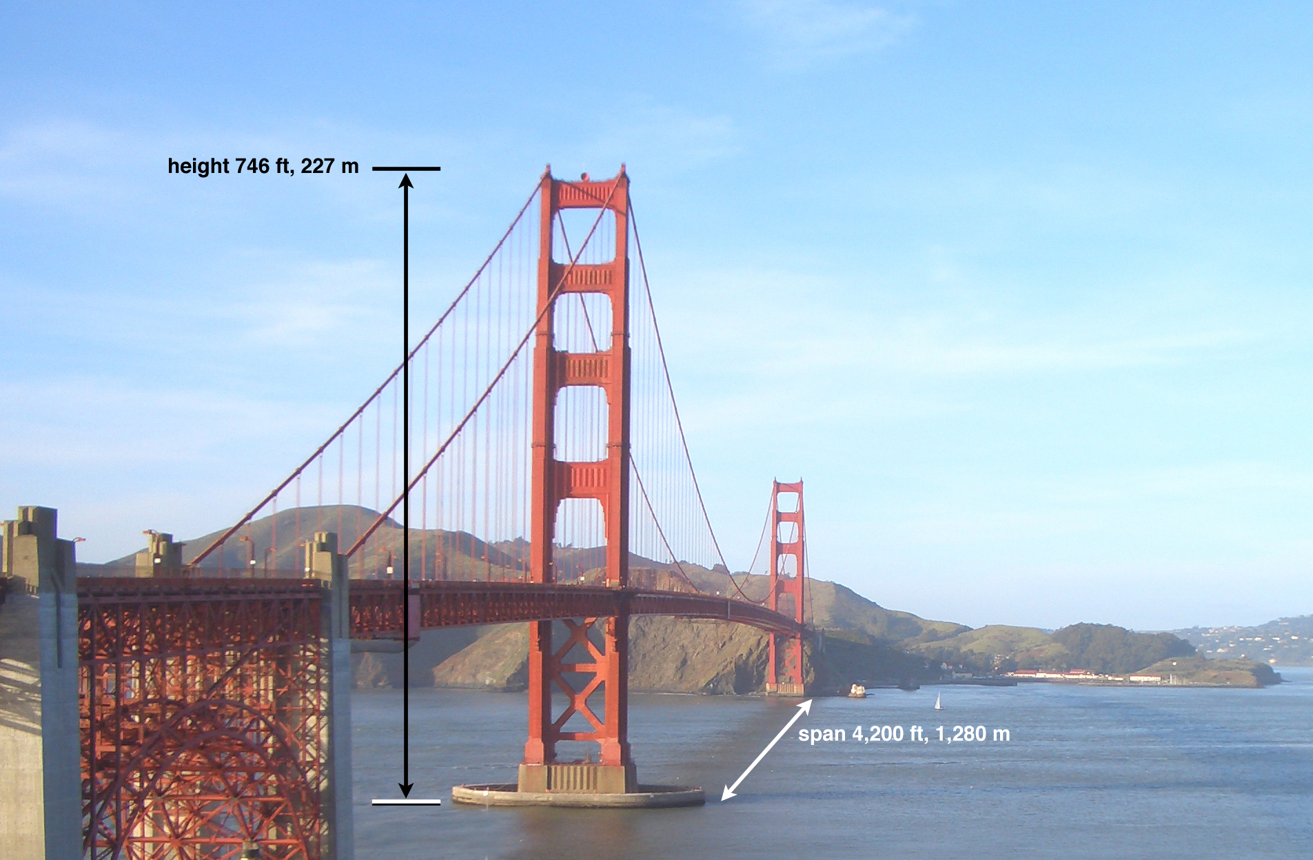 facts-and-figures-bridge-height-span.jpg