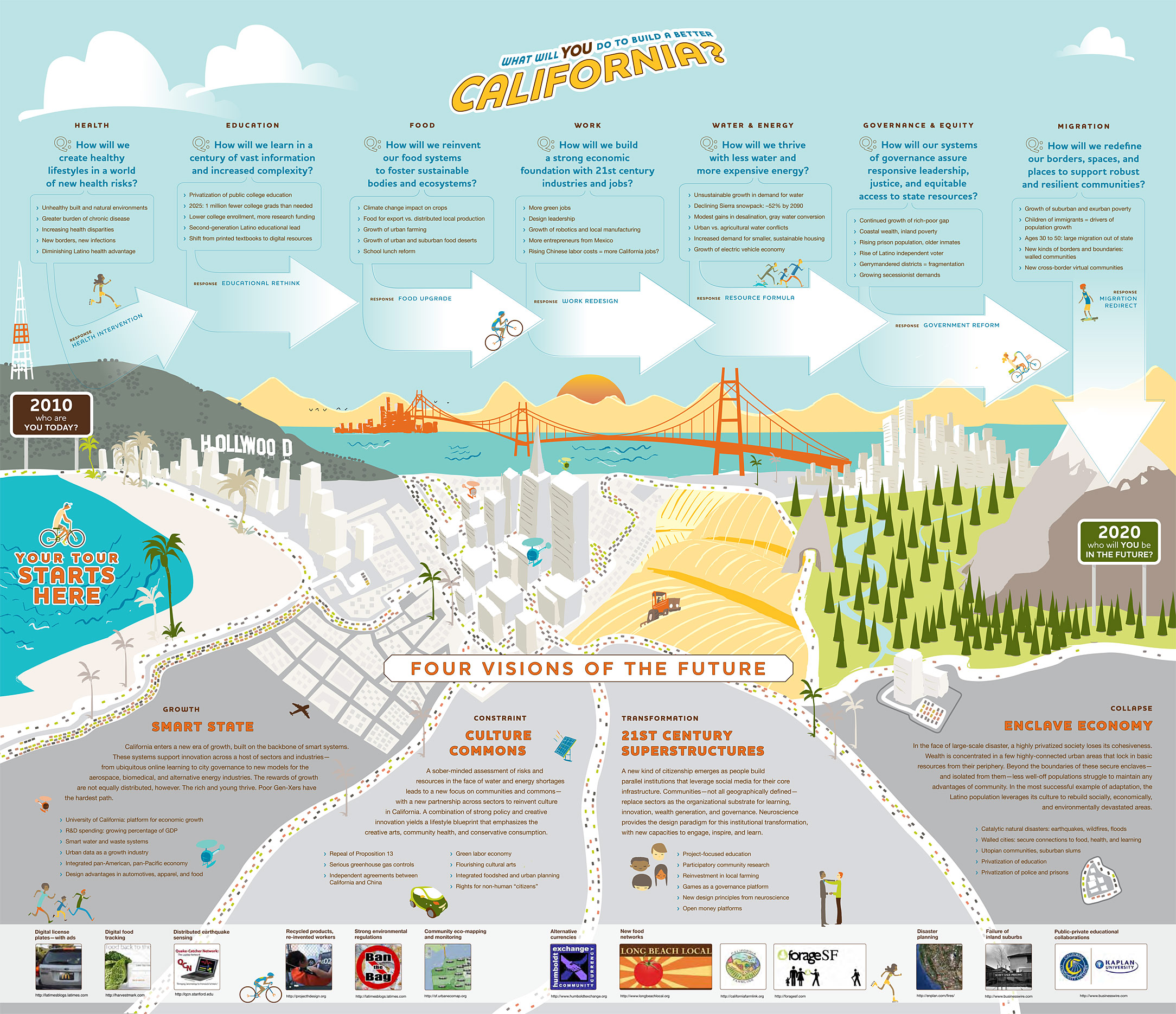 IFTF: California Dreaming Map