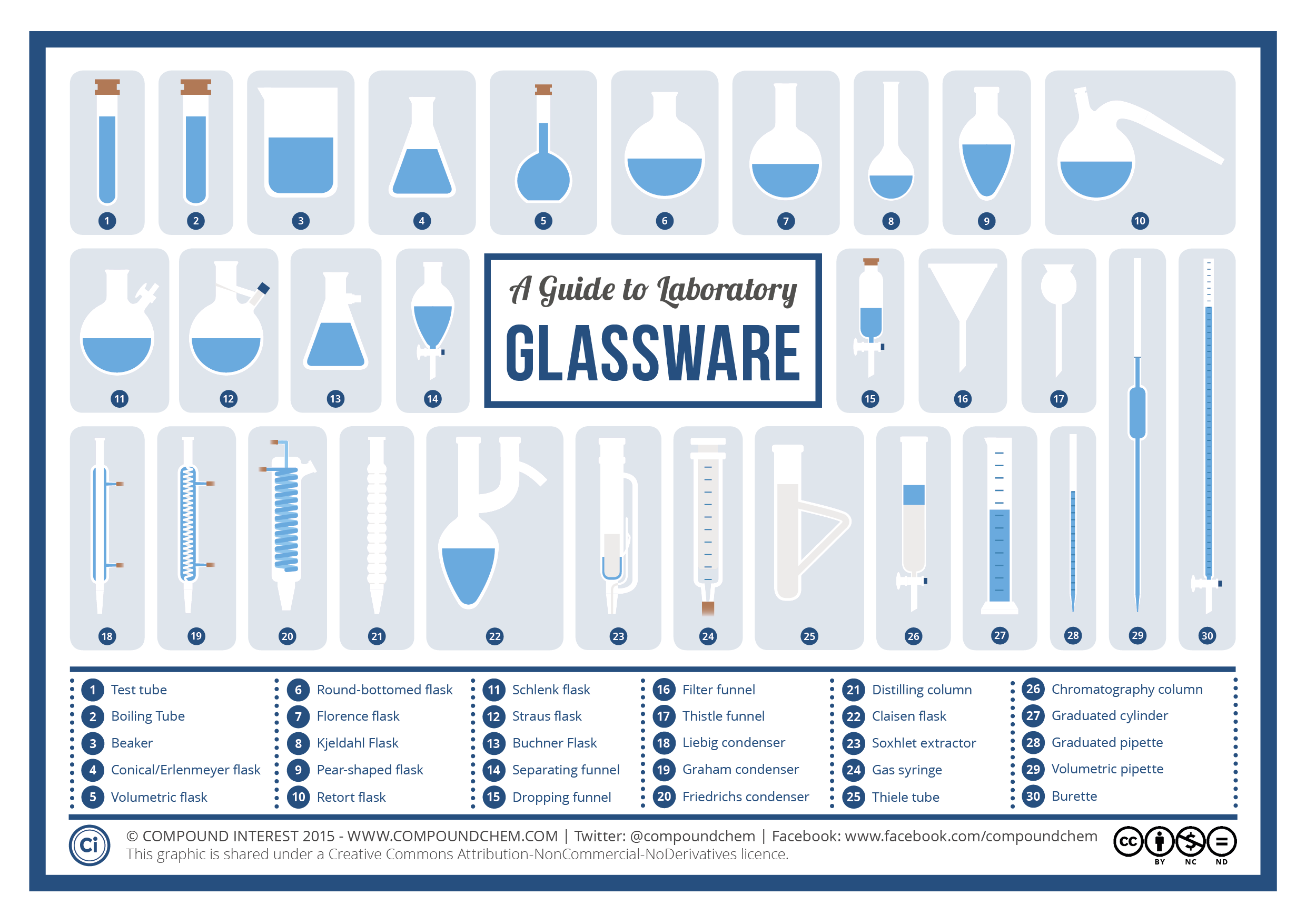 Chemistry Laboratory Glassware | Lab, Measurement, and Research ...