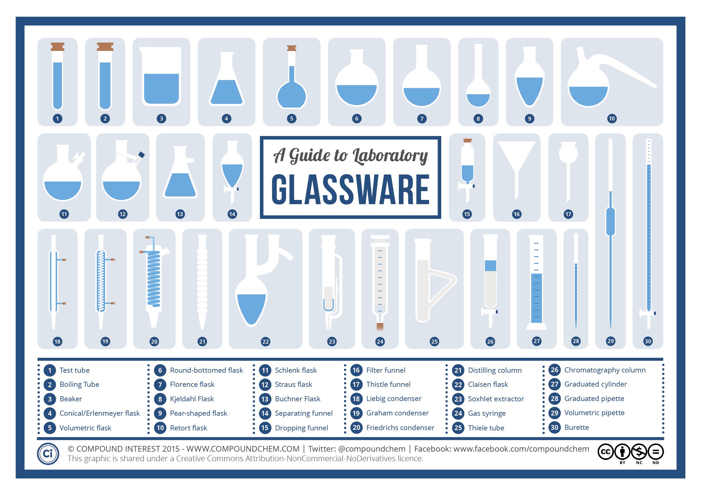Chemistry Laboratory Glassware | Band Art | Pinterest | Chemistry ...