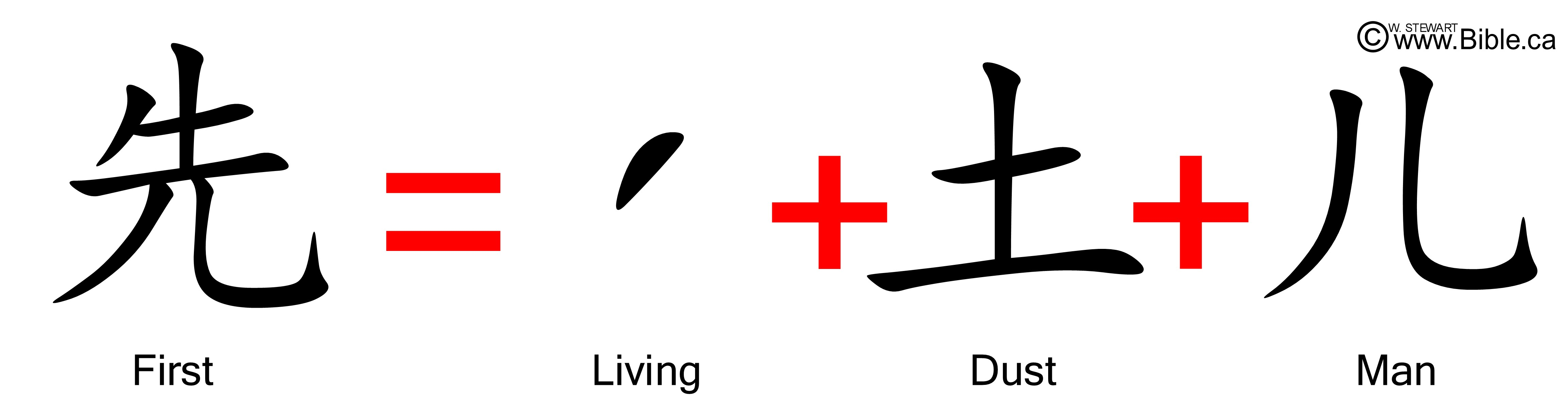 Genesis Bible Stories found in Chinese Characters