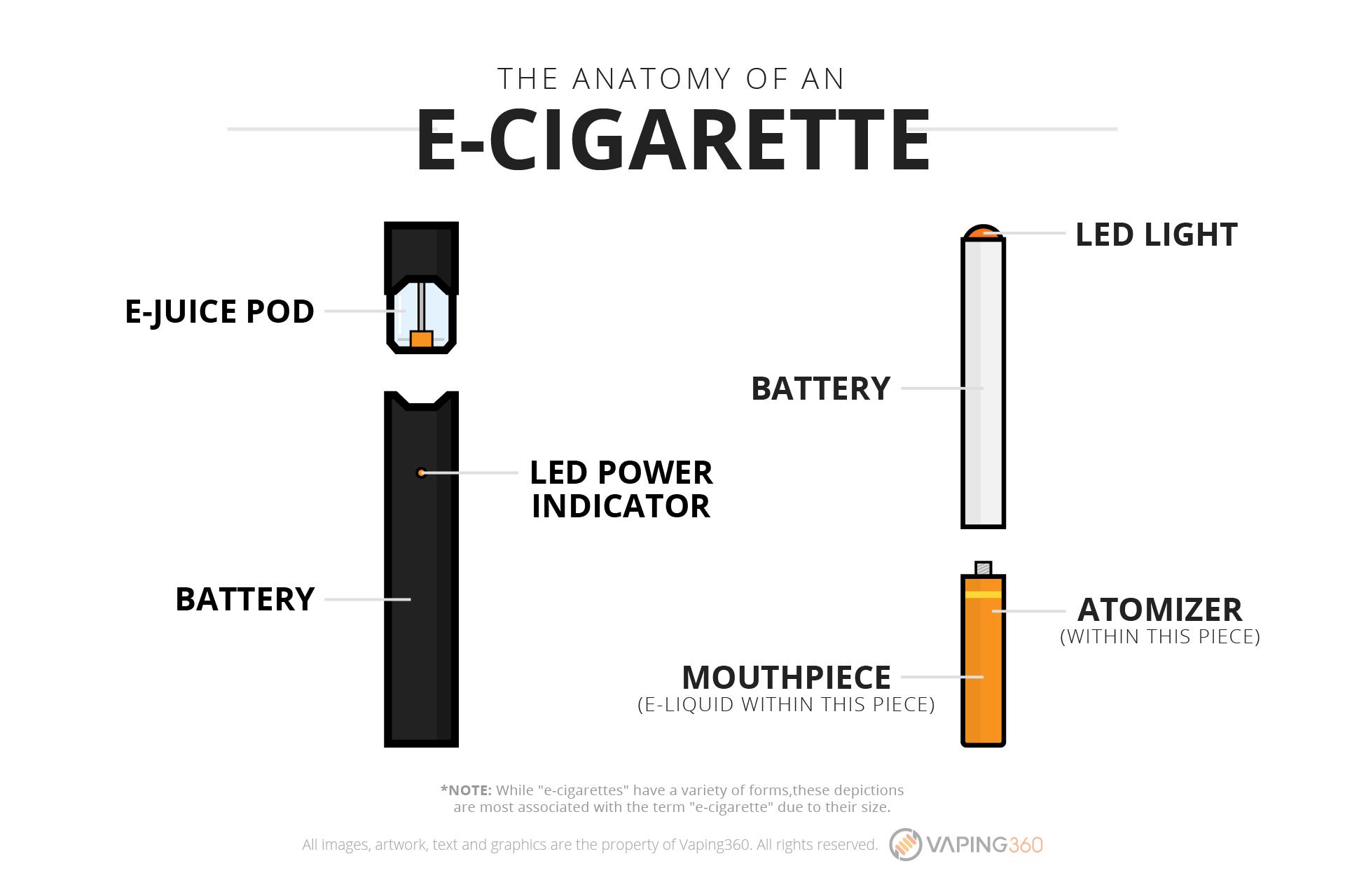 E cigarette photo
