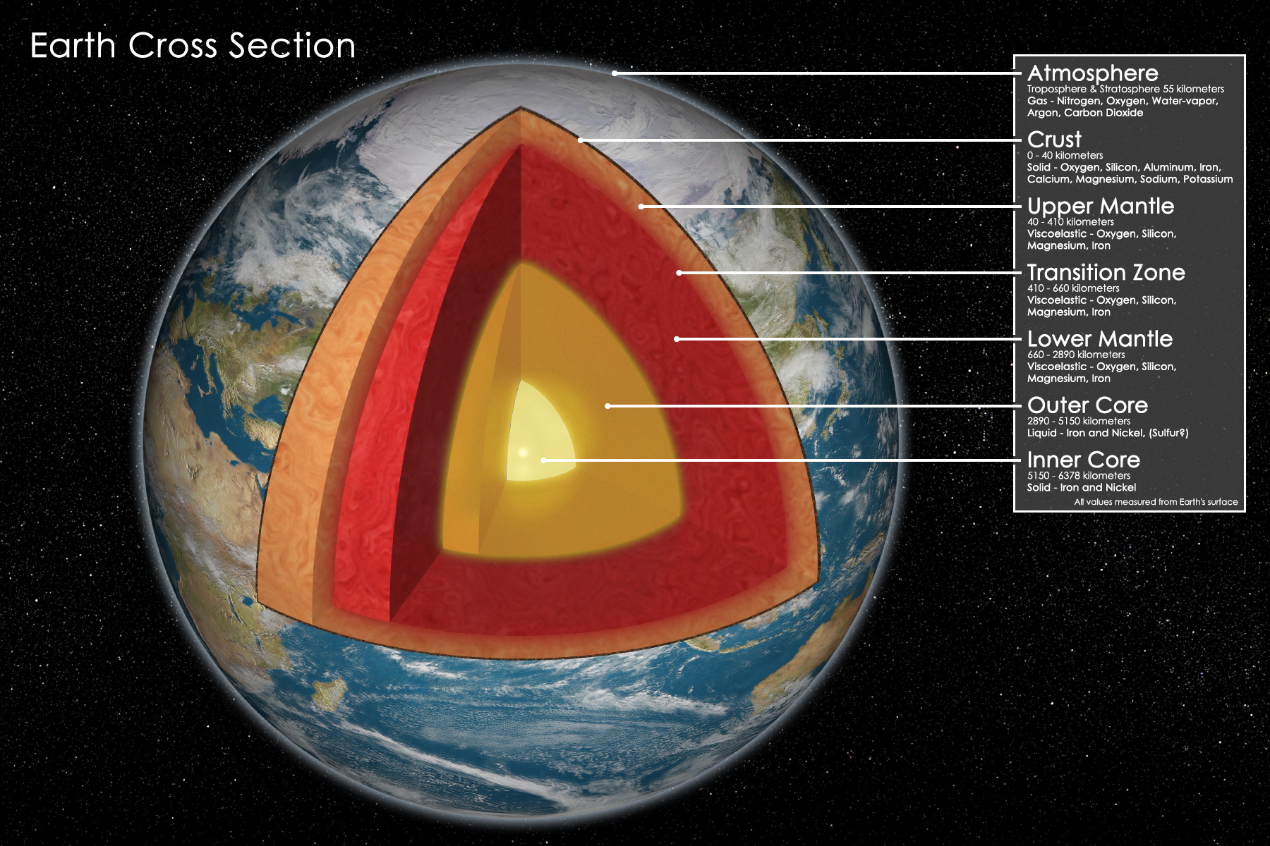 Earth Cross Section by Adam Dorman - Digital Artist