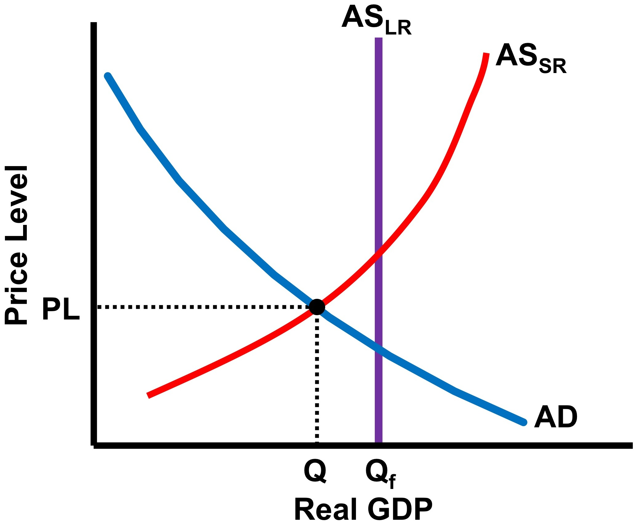 How do you graph an economy in recession? - No Bull Economics Lessons