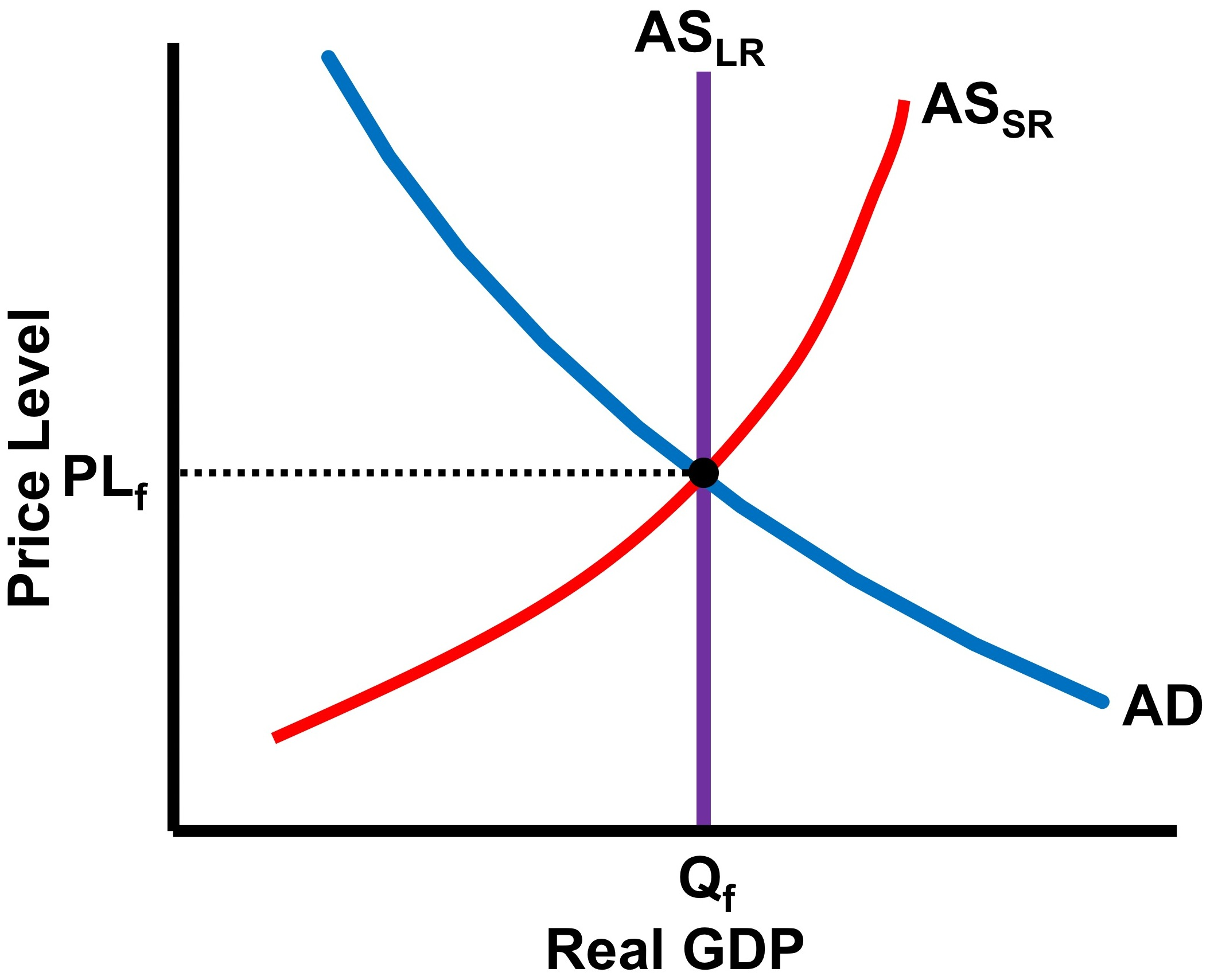 How do you graph an economy at full employment? - No Bull Economics ...