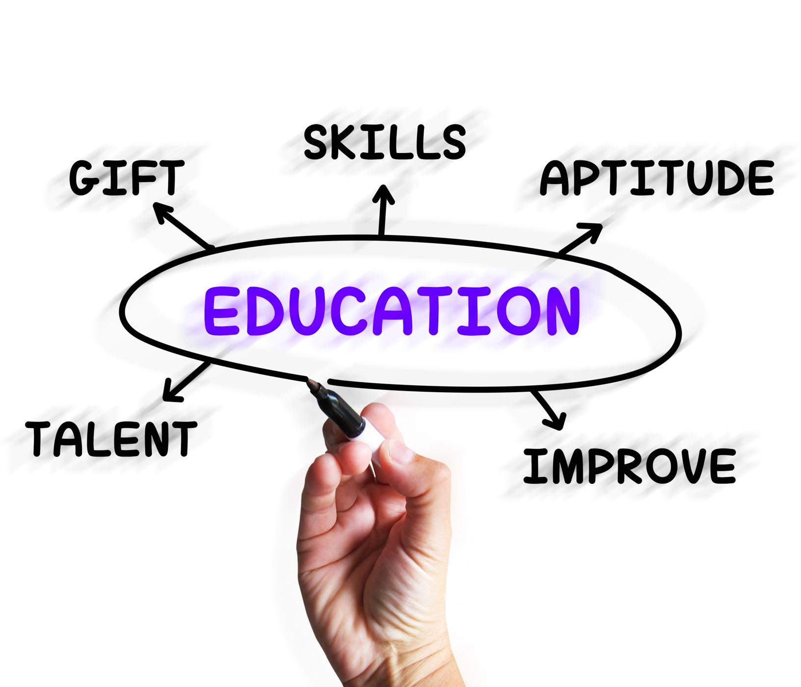 Education Diagram Displays Aptitude Knowledge And Improving, Aptitude, School, Teaching, Teacher, HQ Photo