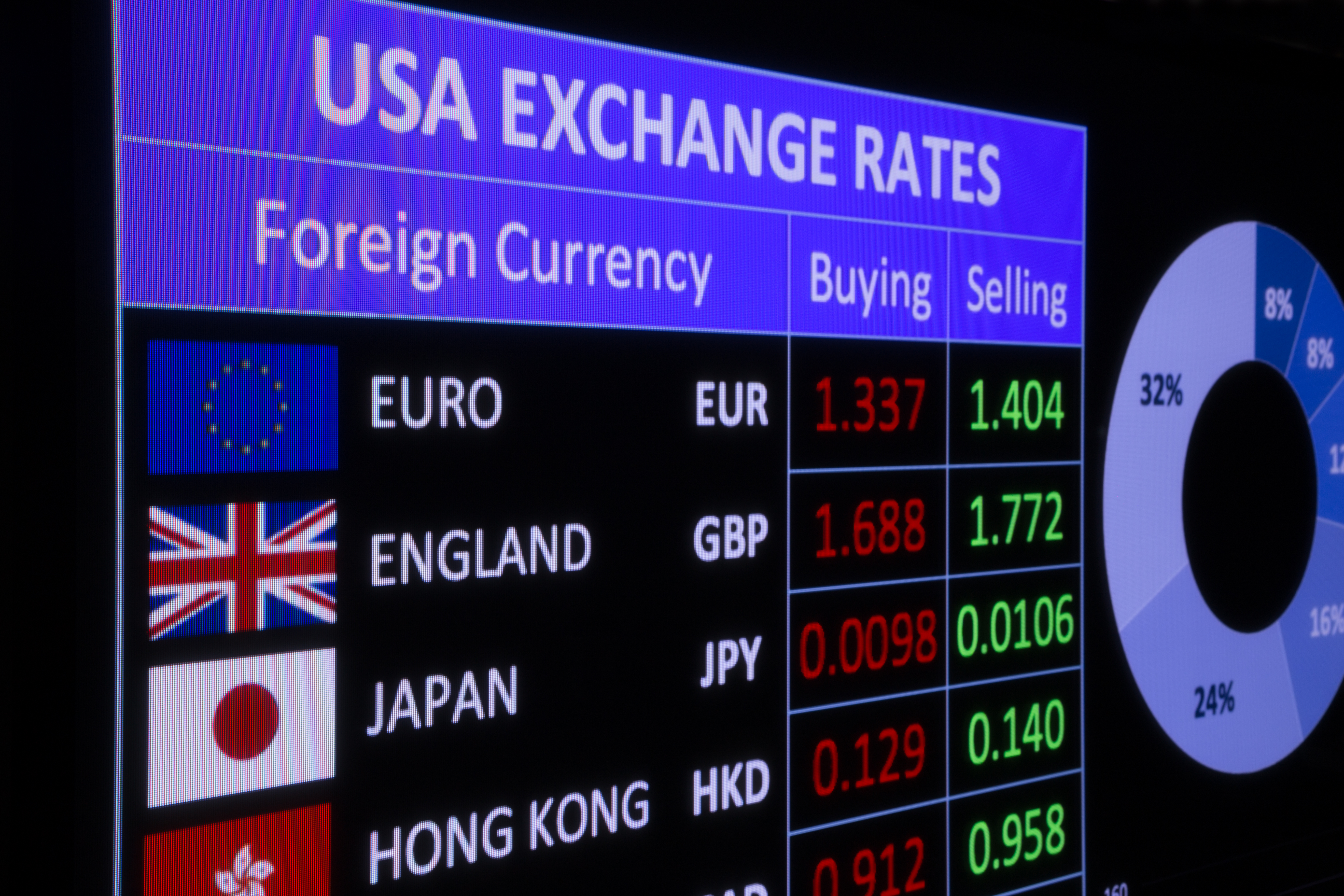 Guide to Exchange Rates for FBAR, FATCA and Schedule B