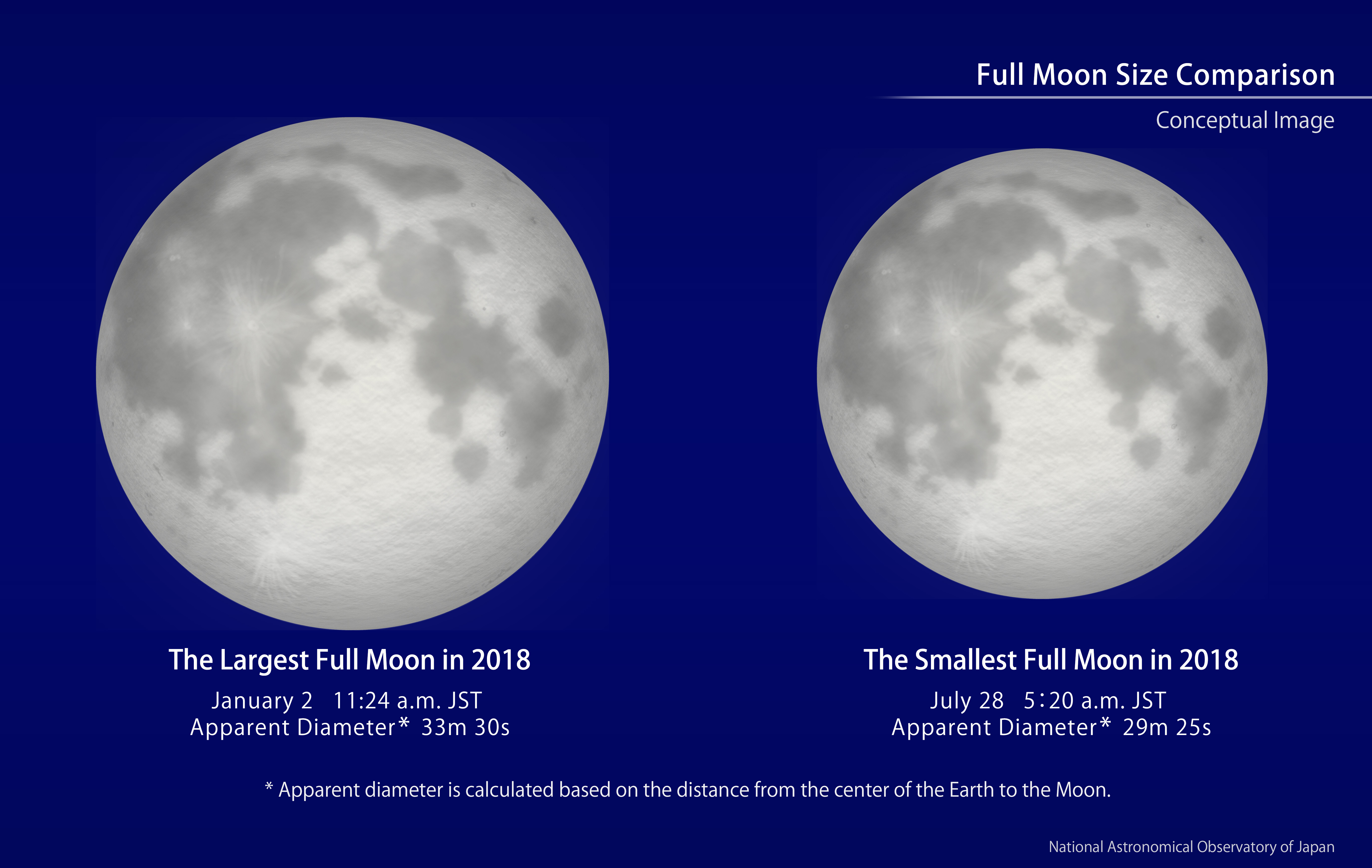 Year's Largest Full Moon (January, 2018) | NAOJ: National ...