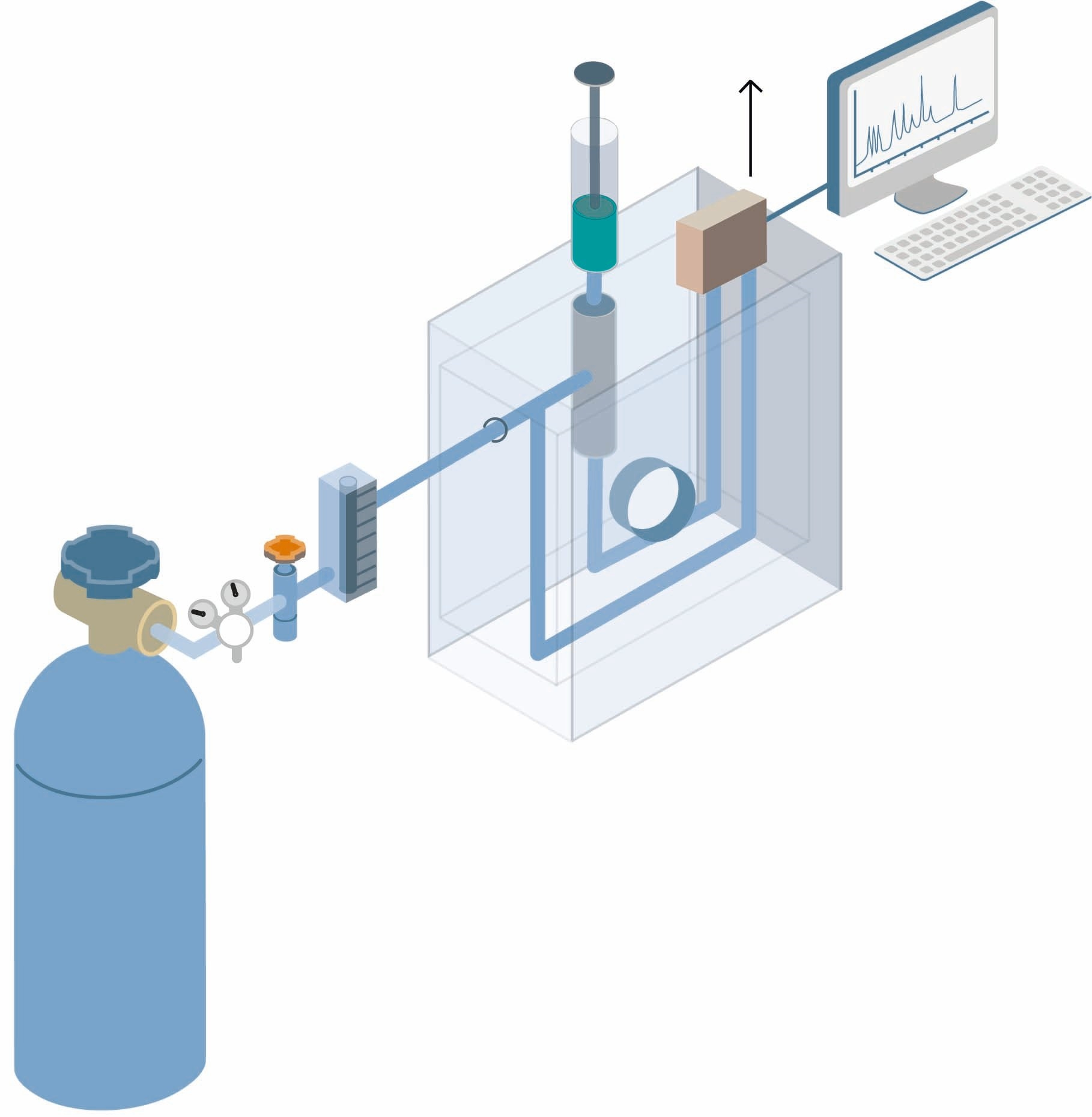 Gas chromatography | HiQ