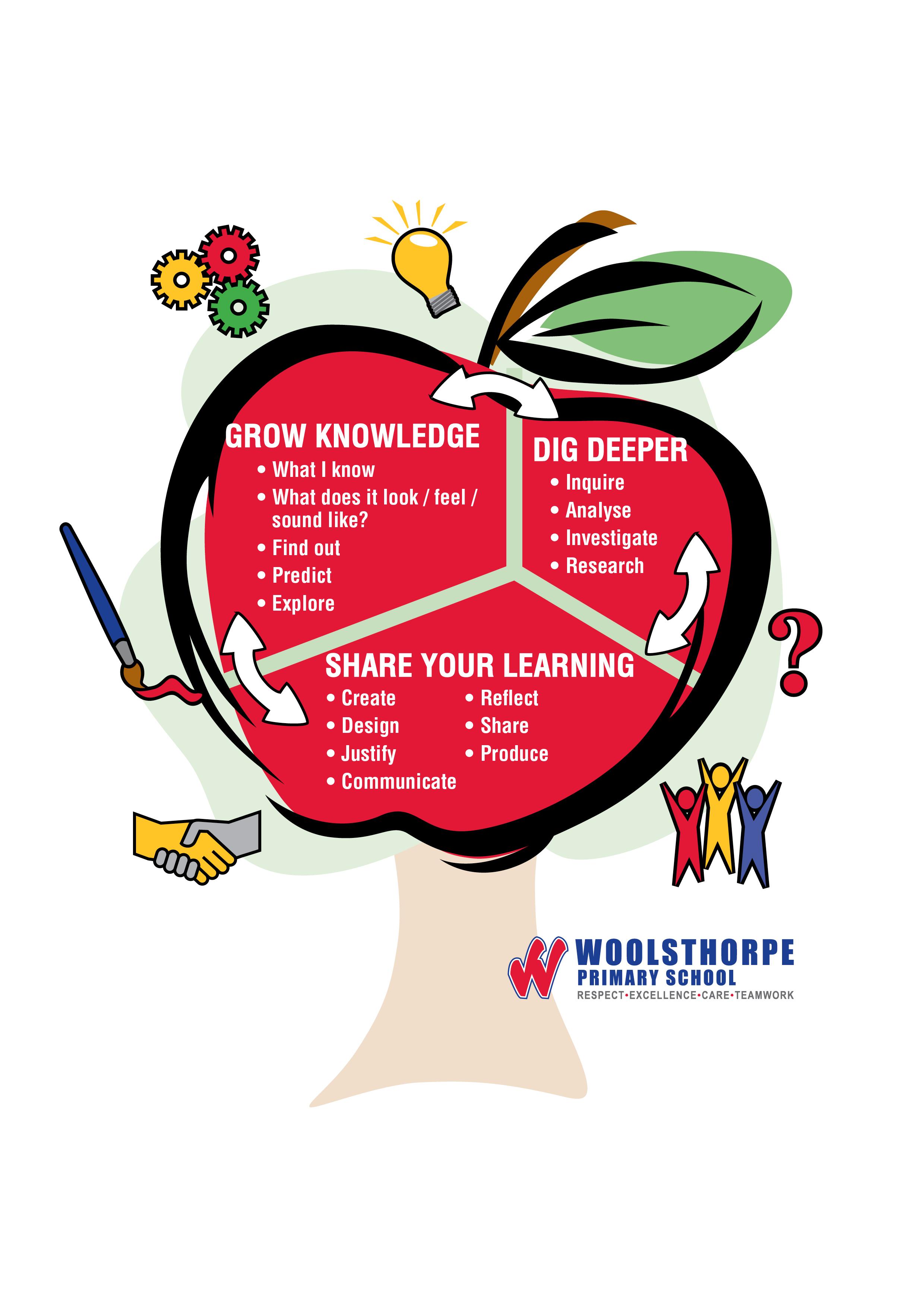 LEARNING PROCESS   Woolsthorpe Primary School