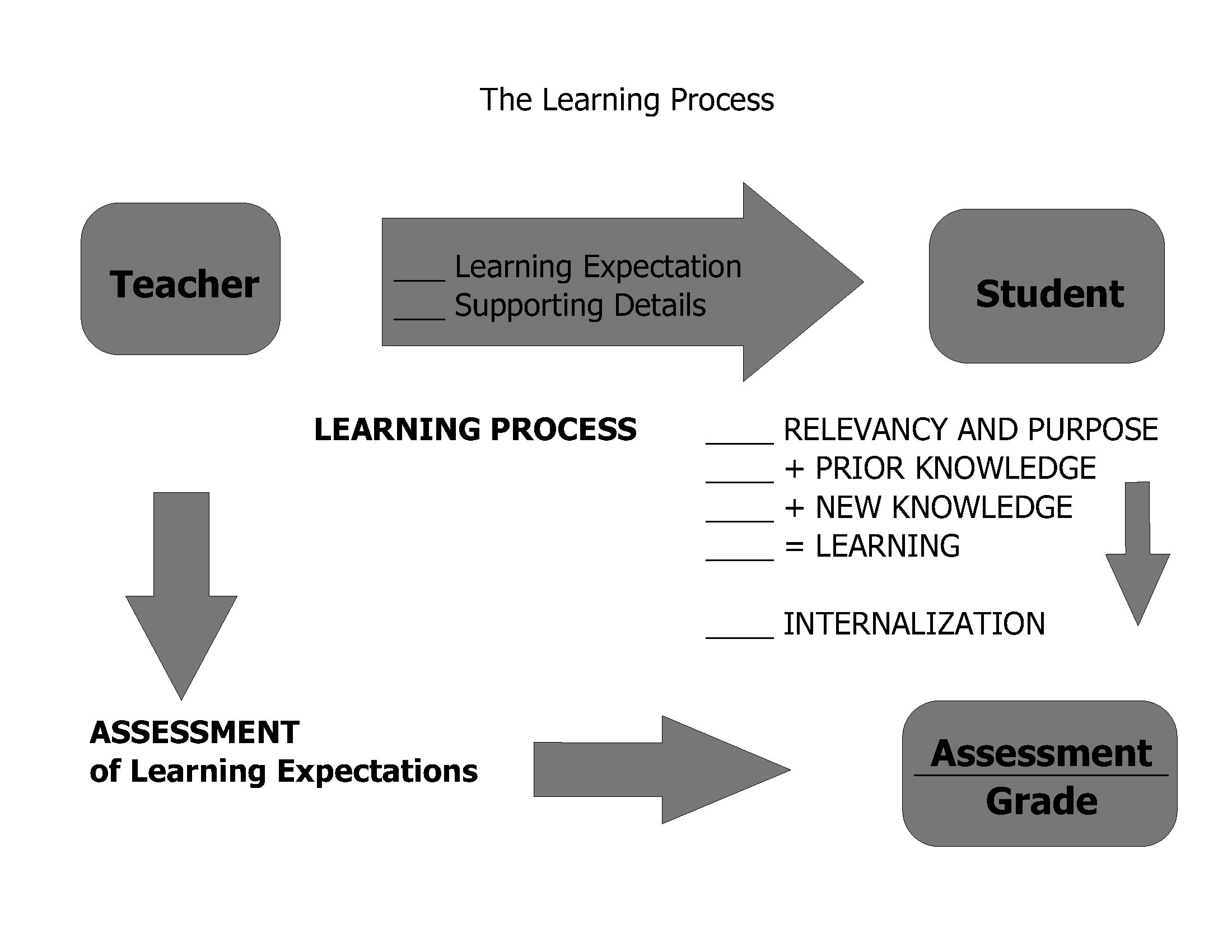 The Learning Process - Student Success Podcast & Blog