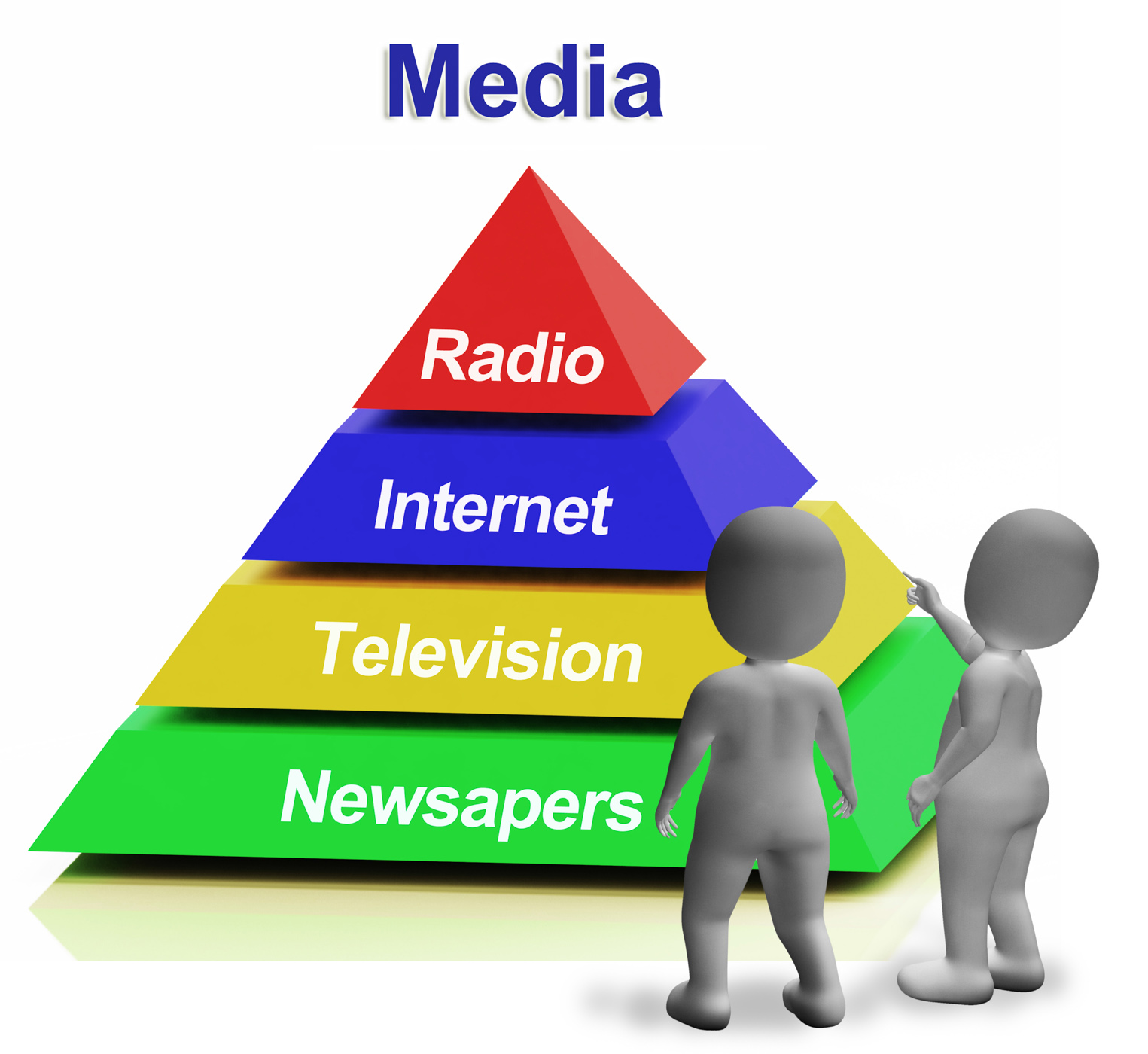 Media pyramid having internet television newspapers and radio photo