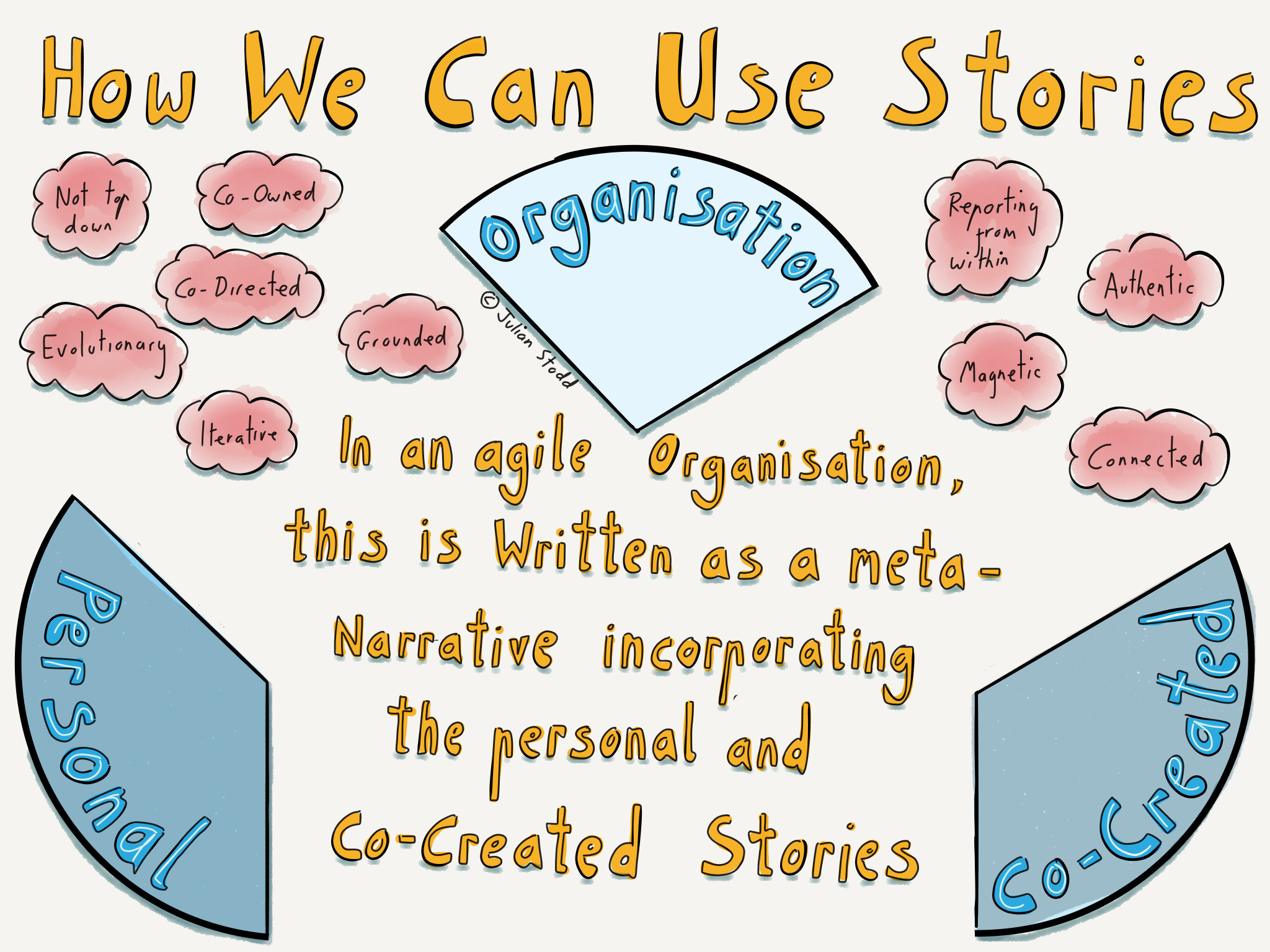 The 3 Levels of Narrative: The Organisational Story | Julian Stodd's ...
