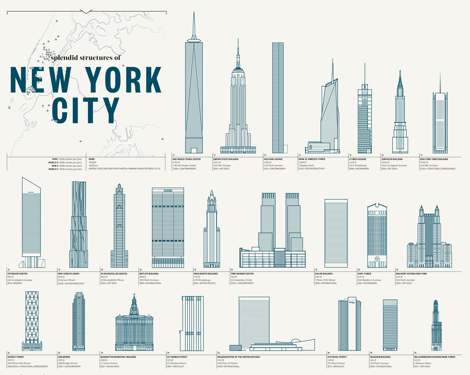 A Handy Guide to New York's Most Iconic Buildings - New York By ...