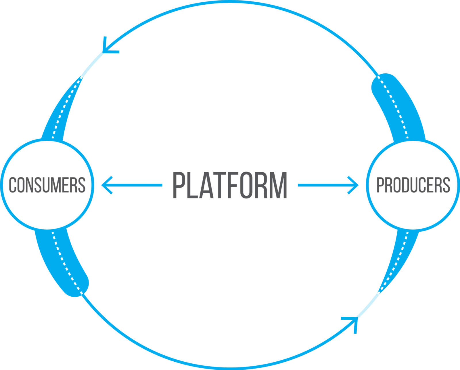 Platform photo