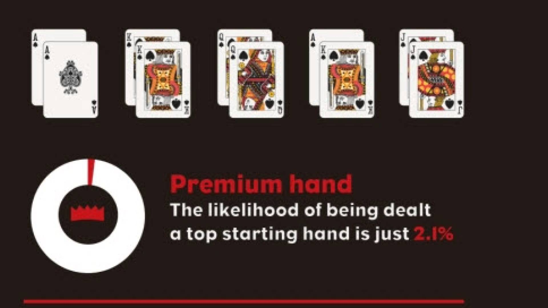 Premium Hand Odds - Poker Games NYC - YouTube