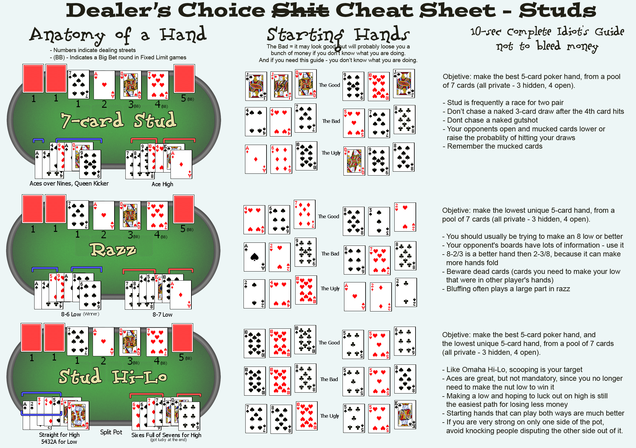 Poker Cheat Sheet | The Indispensable Poker Cheat Sheet | Pinterest ...