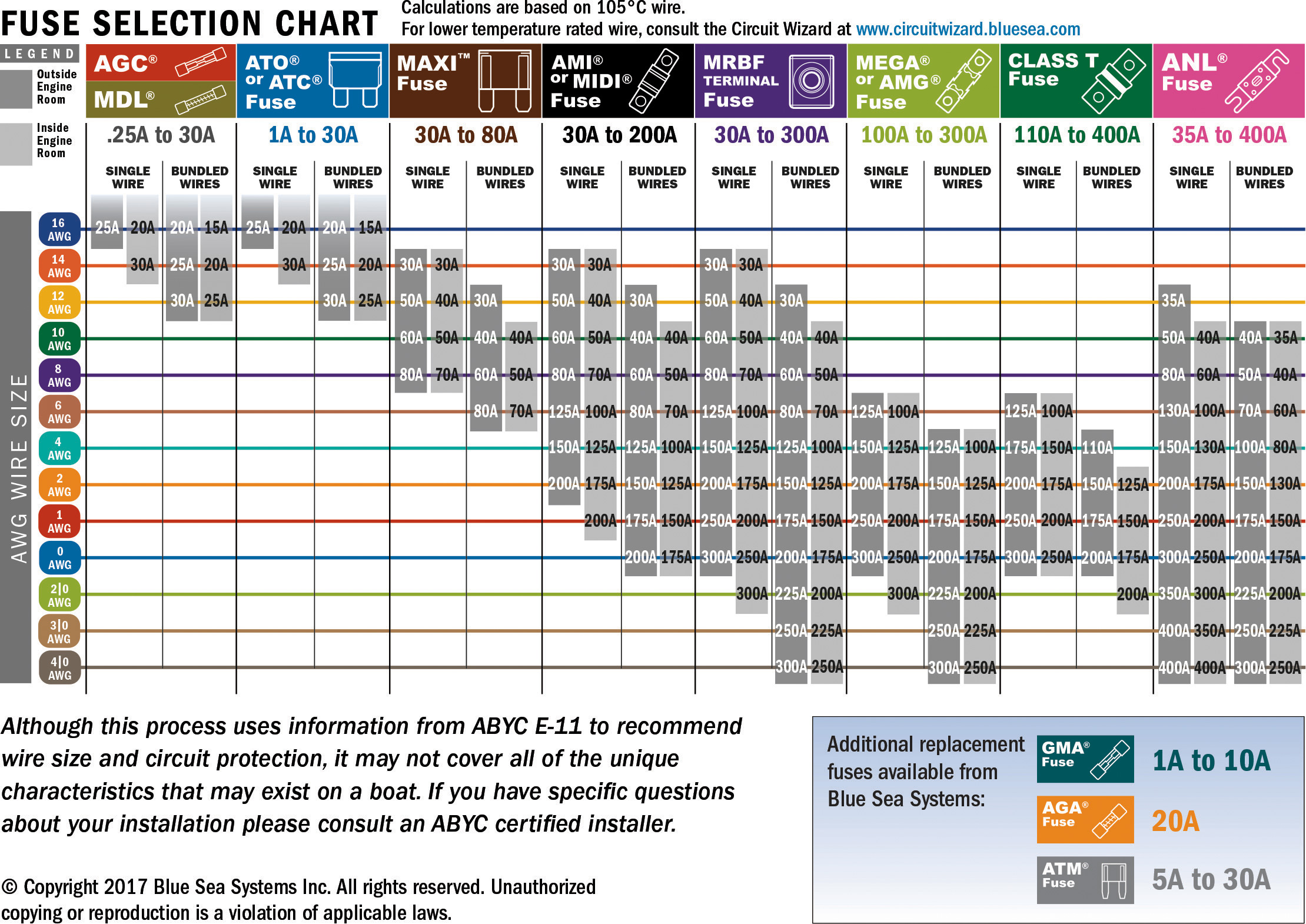 Correct fuse size wiring diagram services free photo rounded fuse box pipe rounded old free download rh jooinn com calculate correct fuse size choosing the correct fuse size greentooth Choice Image