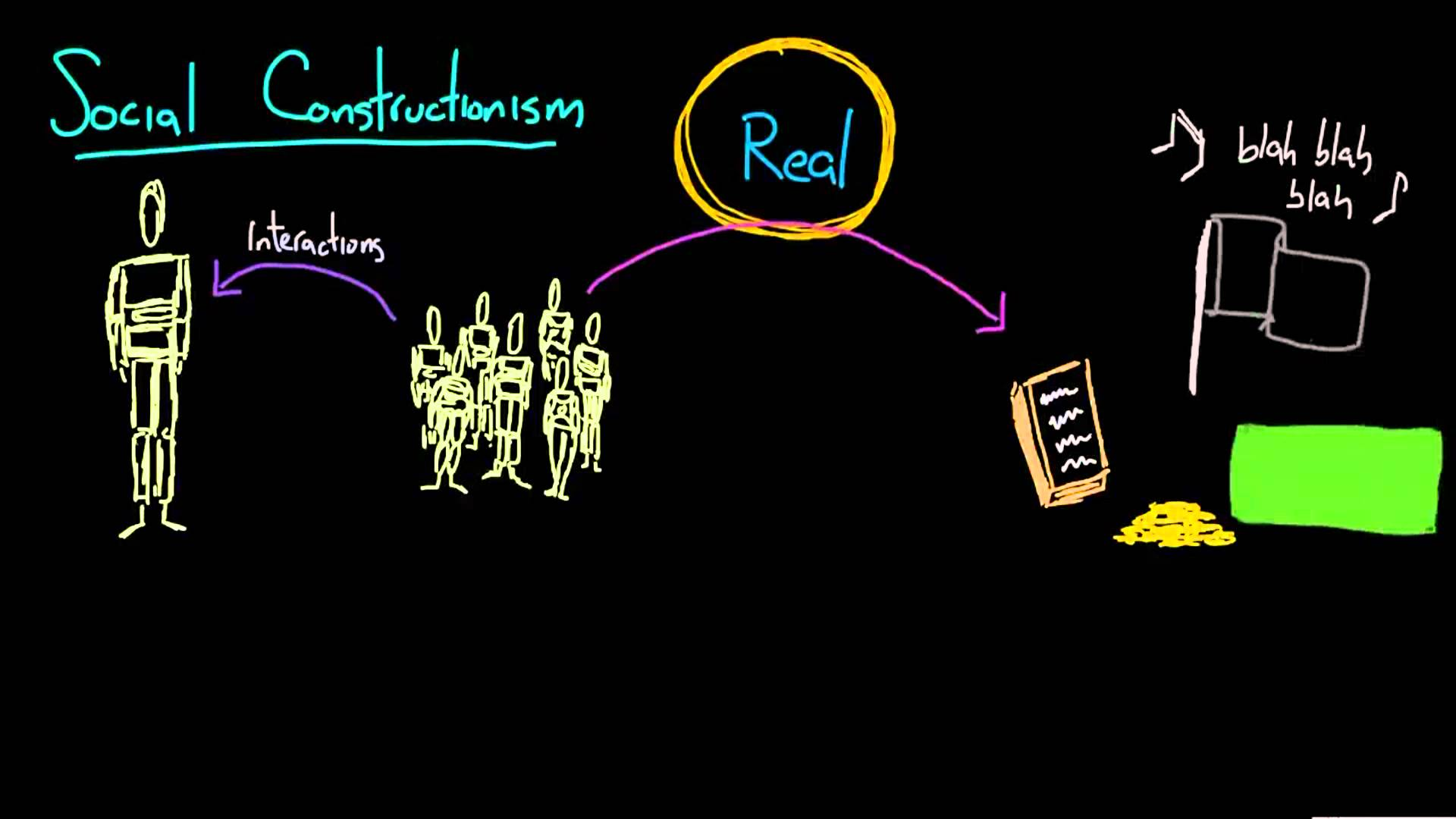Social Constructionism - YouTube