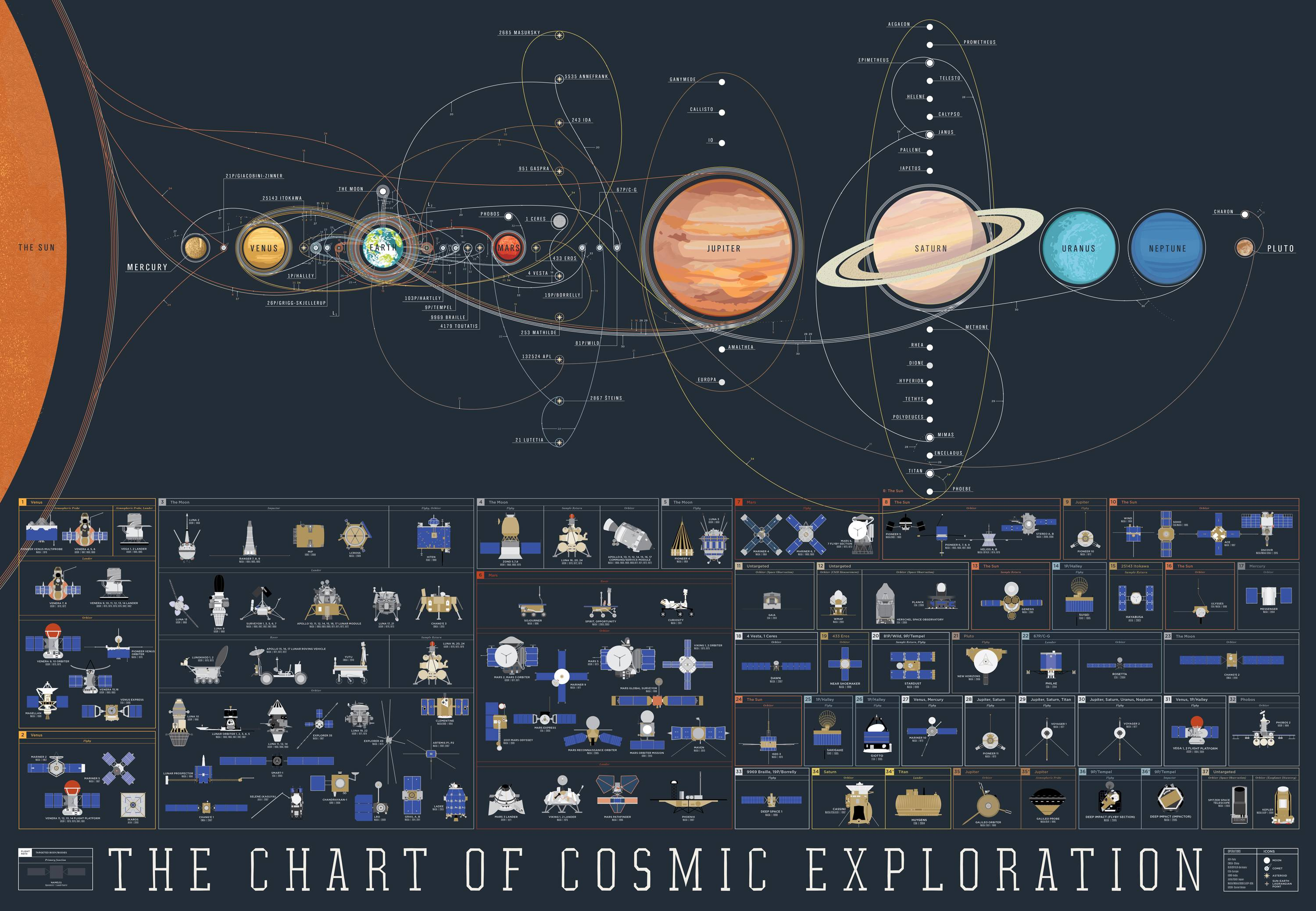 This Glorious Map Helps You Keep Track of Every Space Mission in The ...