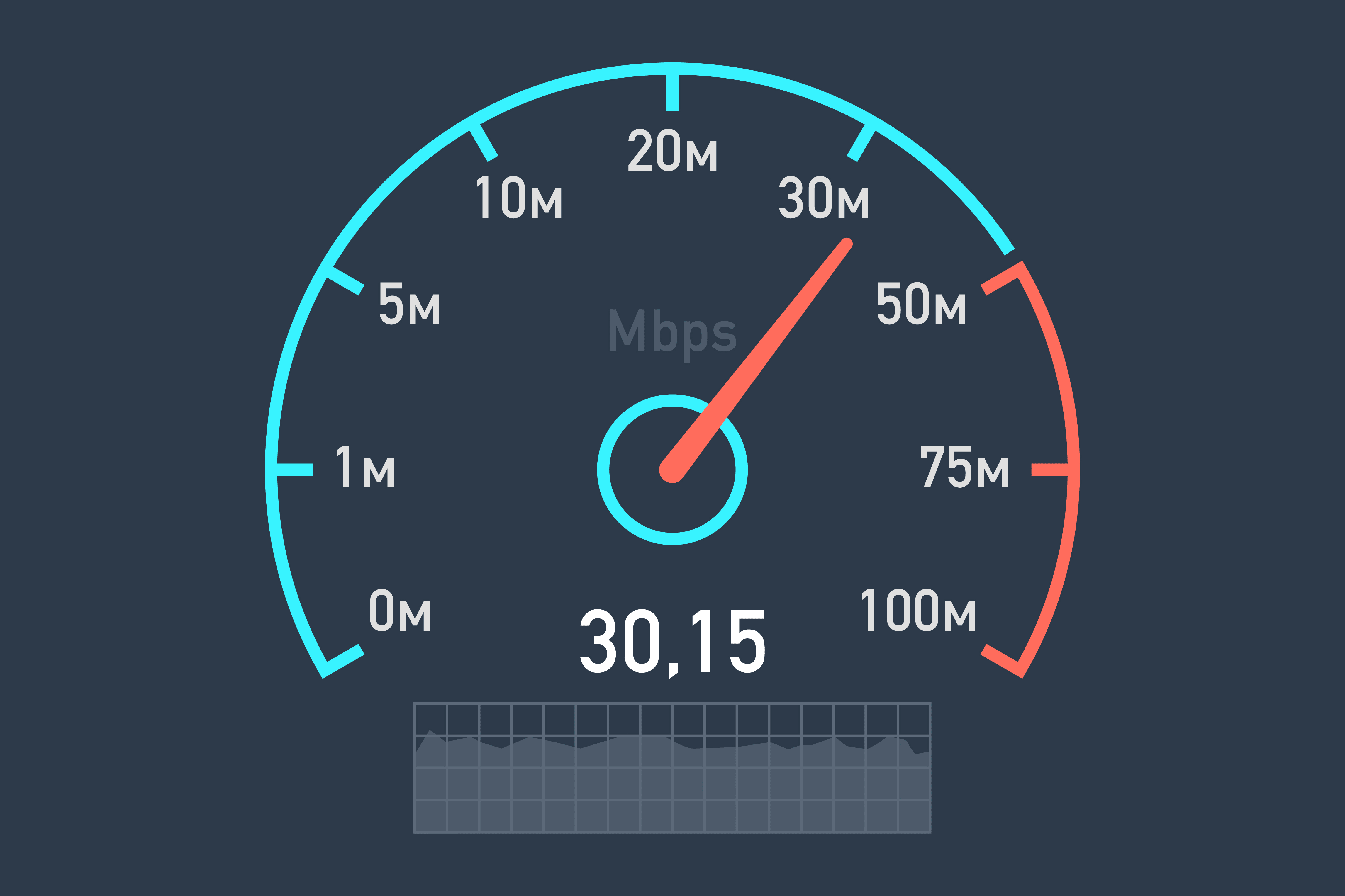 How to Test Your Internet Speed [Easy, Under 5 Minutes]