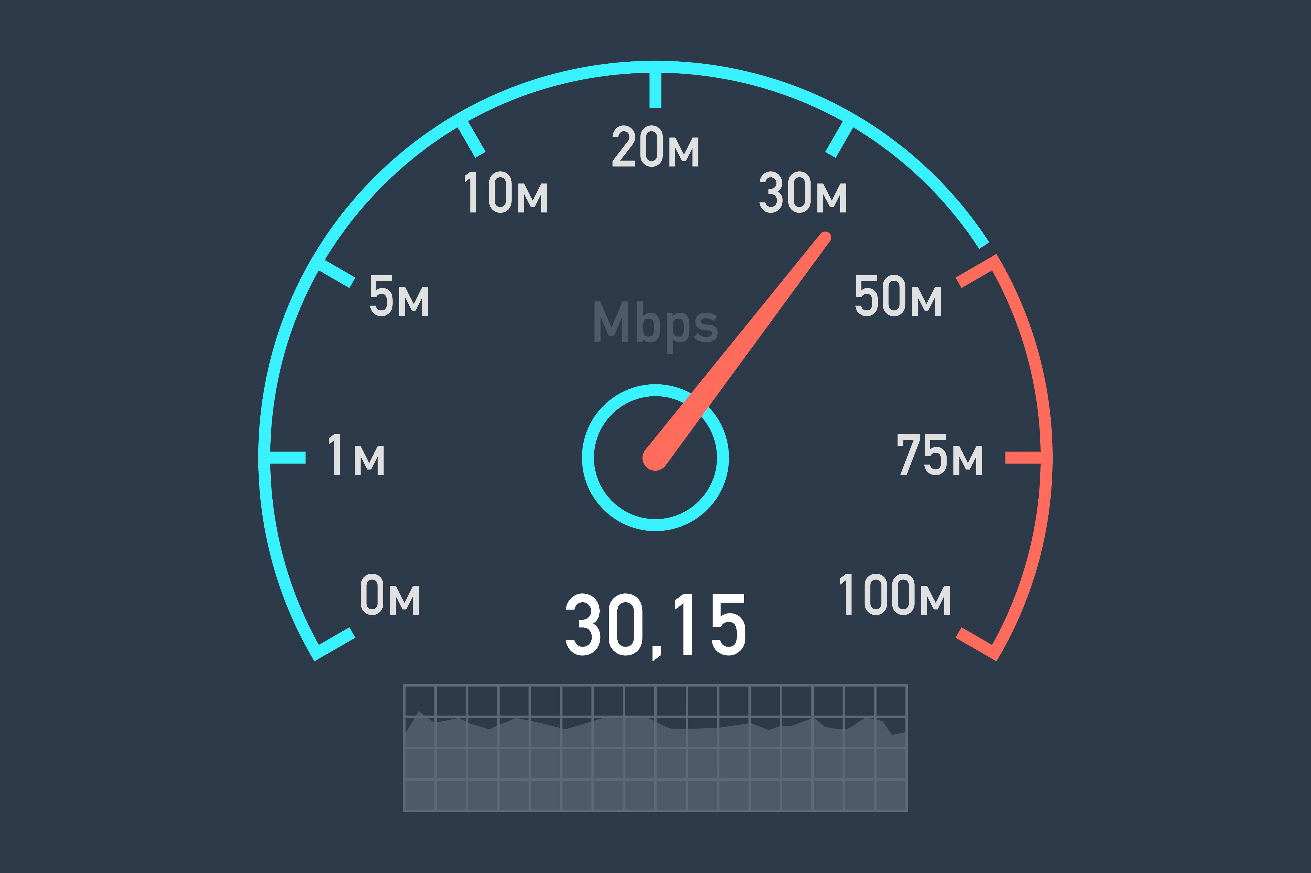 Free Photo Speed Meter Numbers Speed Miles Free