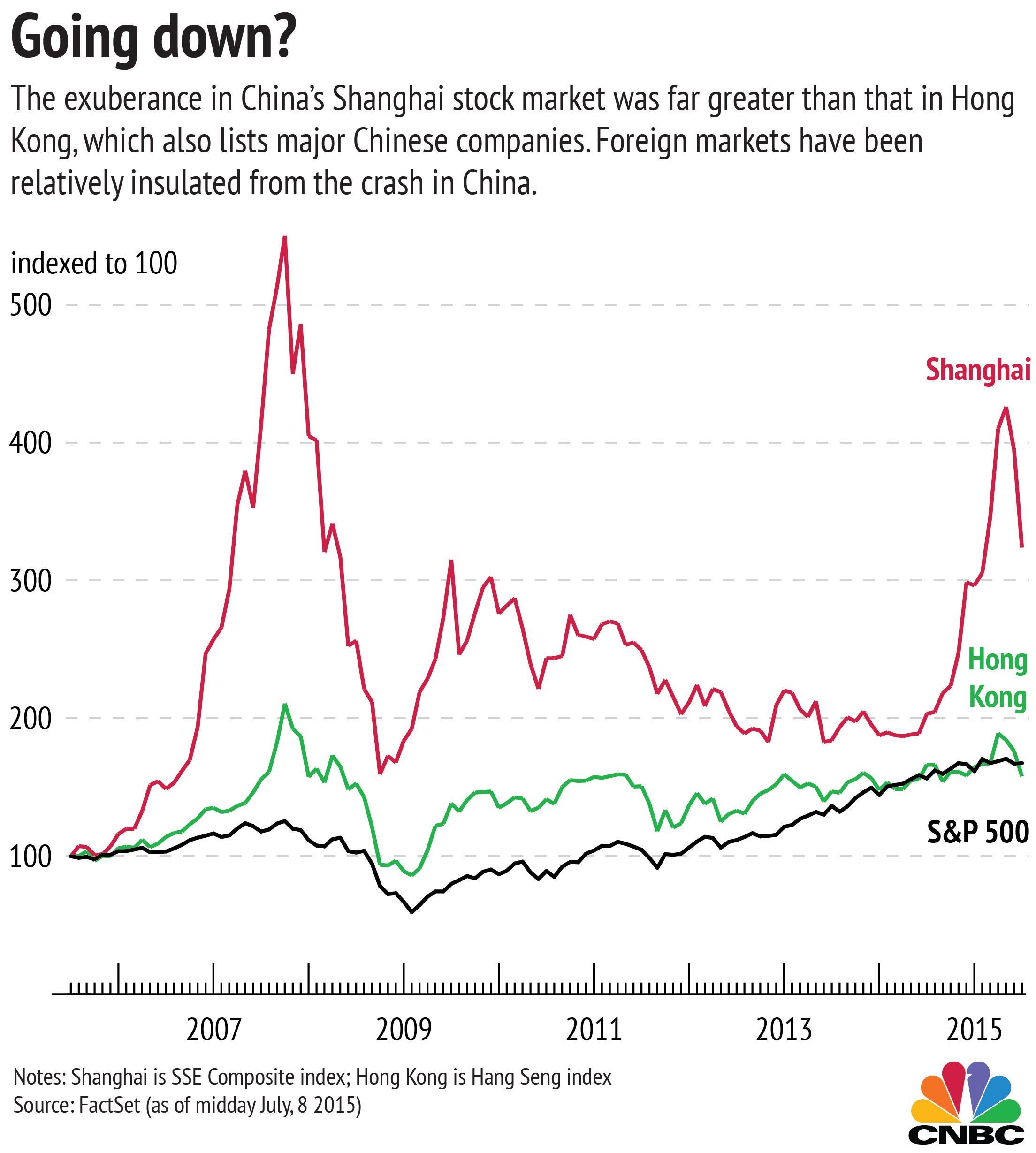 Three charts explaining China's strange stock market