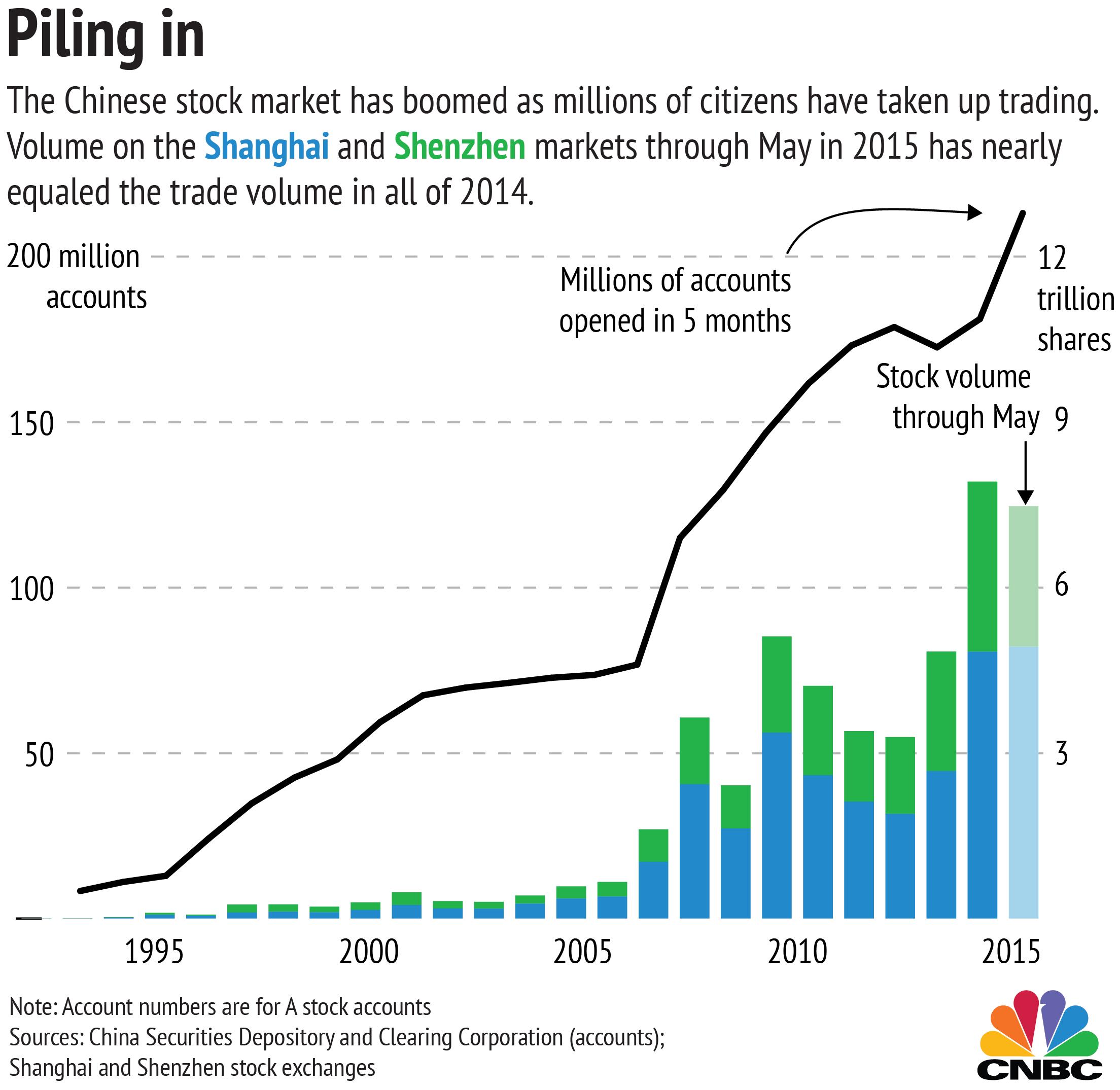 stock market charts - Dolap.magnetband.co