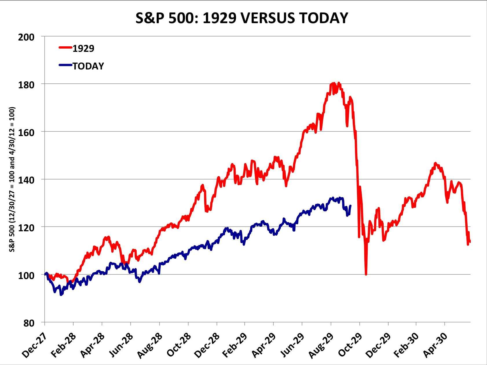 stock market chart 2014 - Dolap.magnetband.co