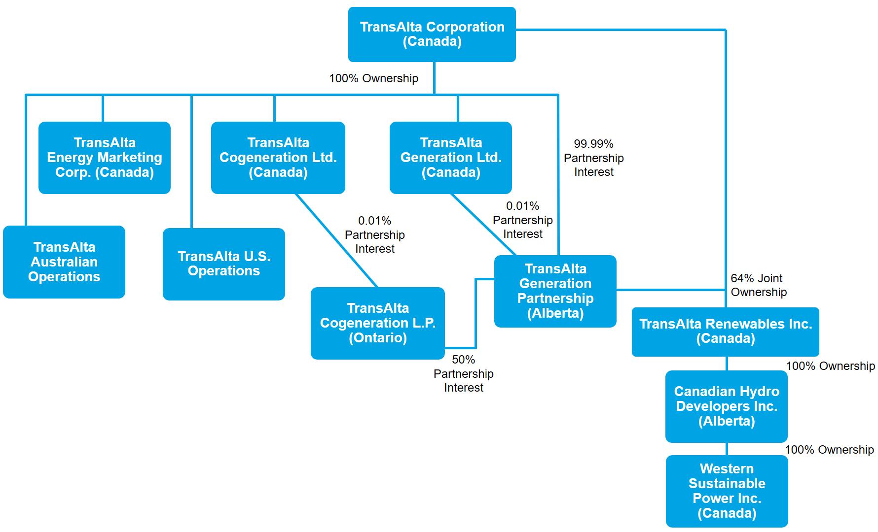 Corporate Structure | TransAlta