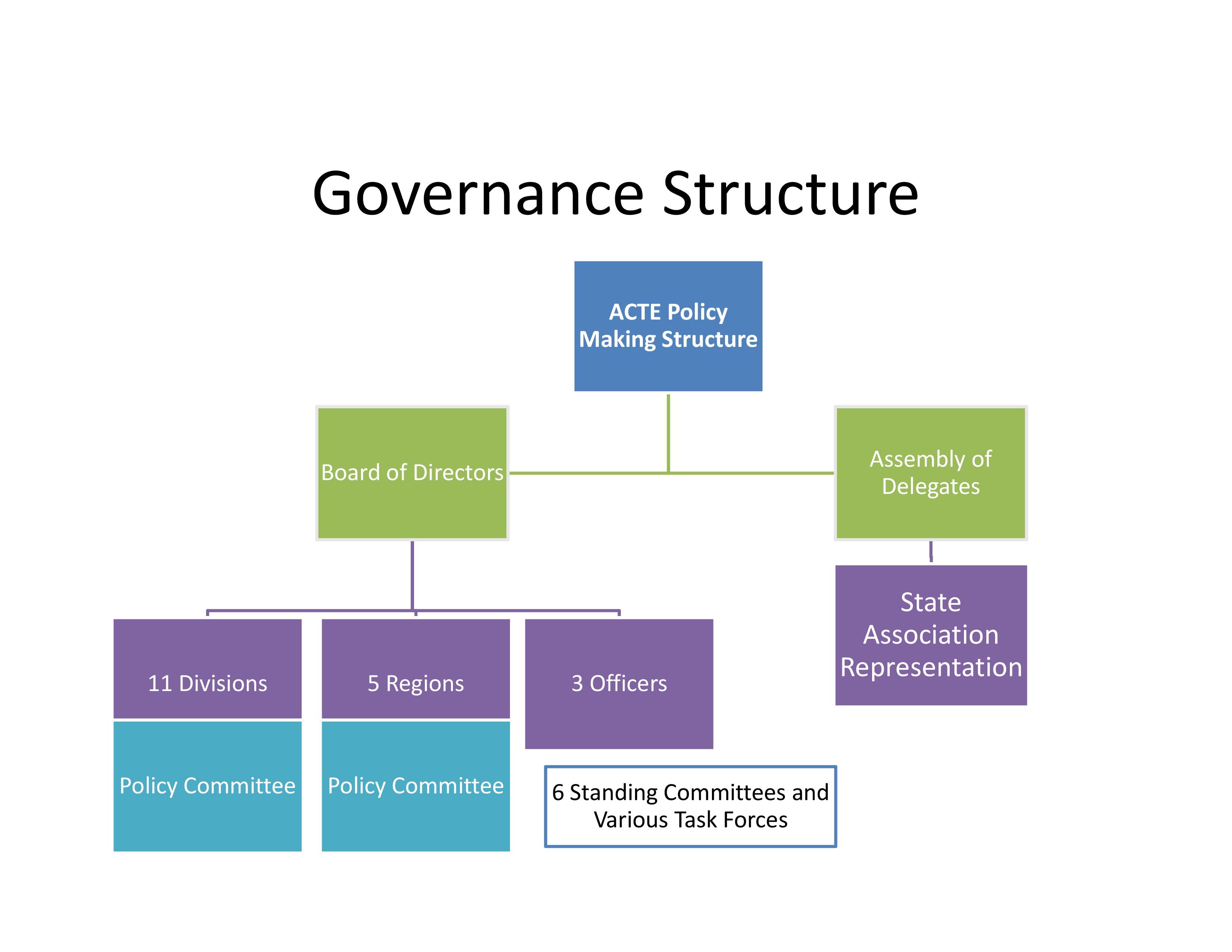 Structure | acte