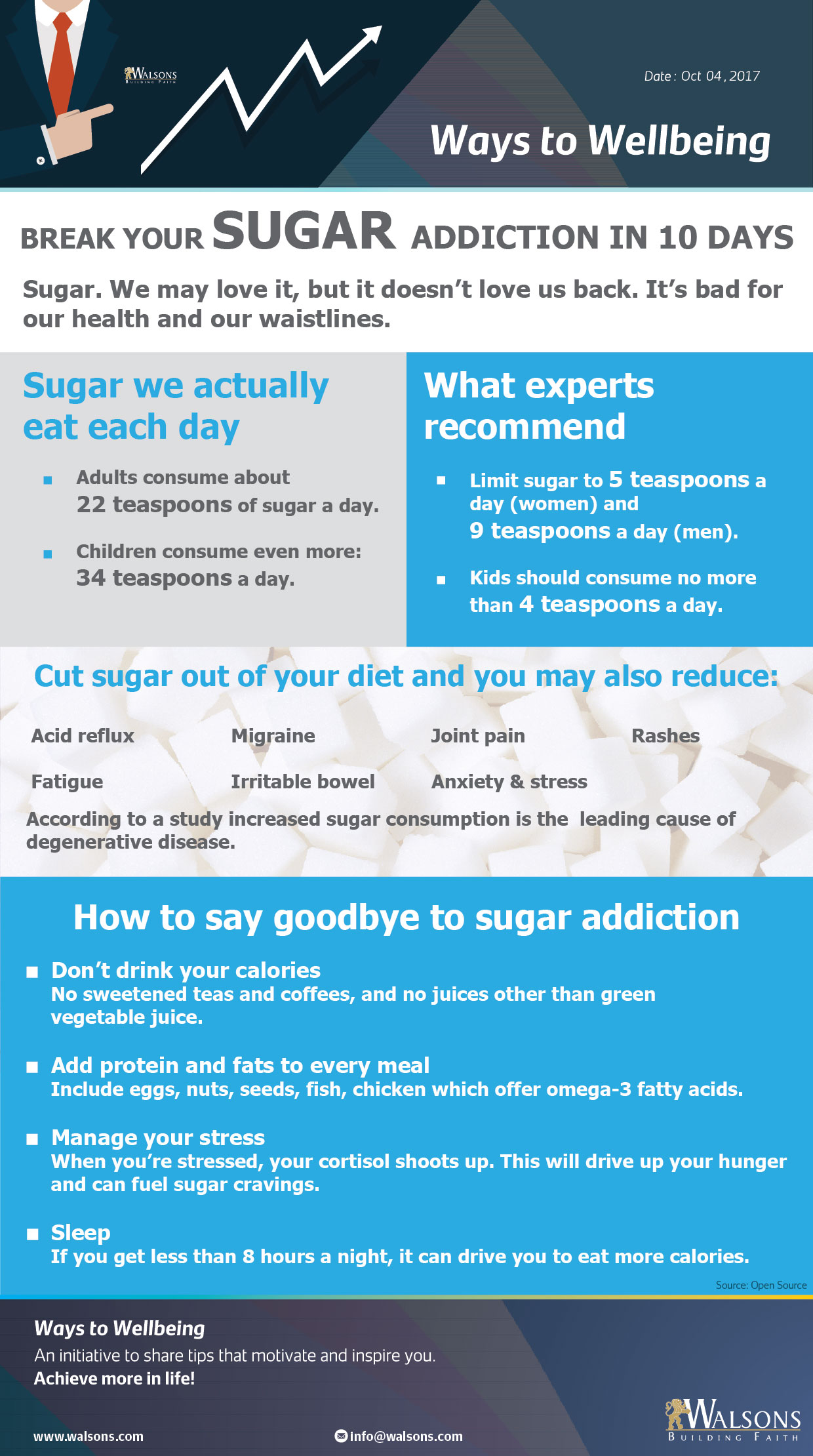 Ways to wellbeing : Break your sugar addiction in 10 days – walsons