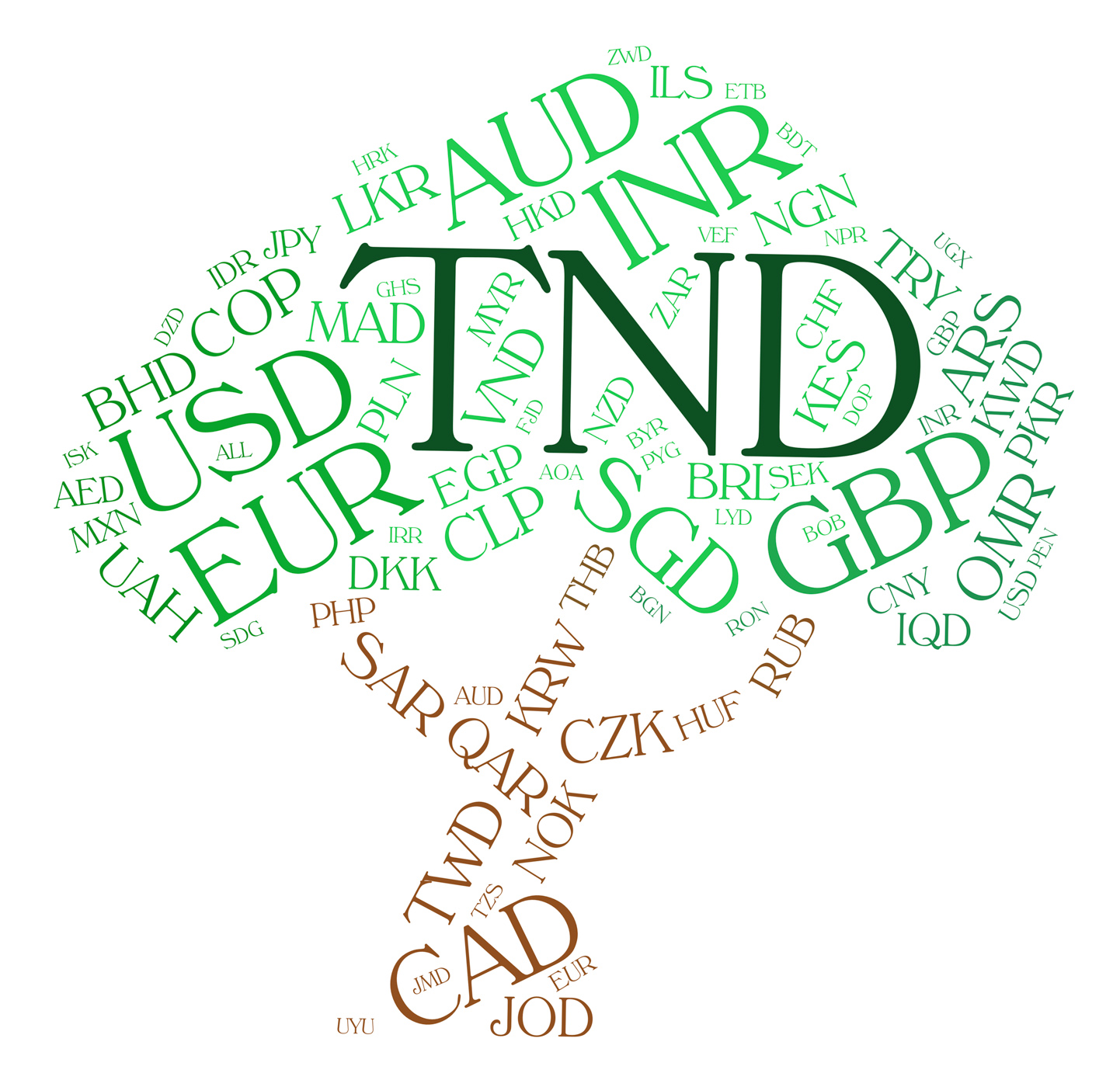 Tnd currency shows worldwide trading and broker photo