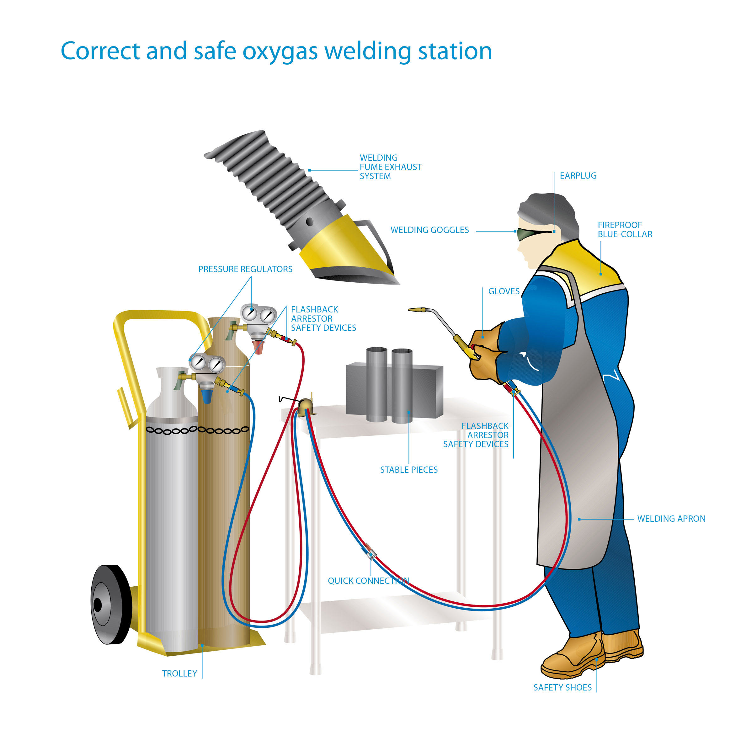 Oxy-Fuel Welding & Its Uses - Samarth Engineering Works | Samarth ...