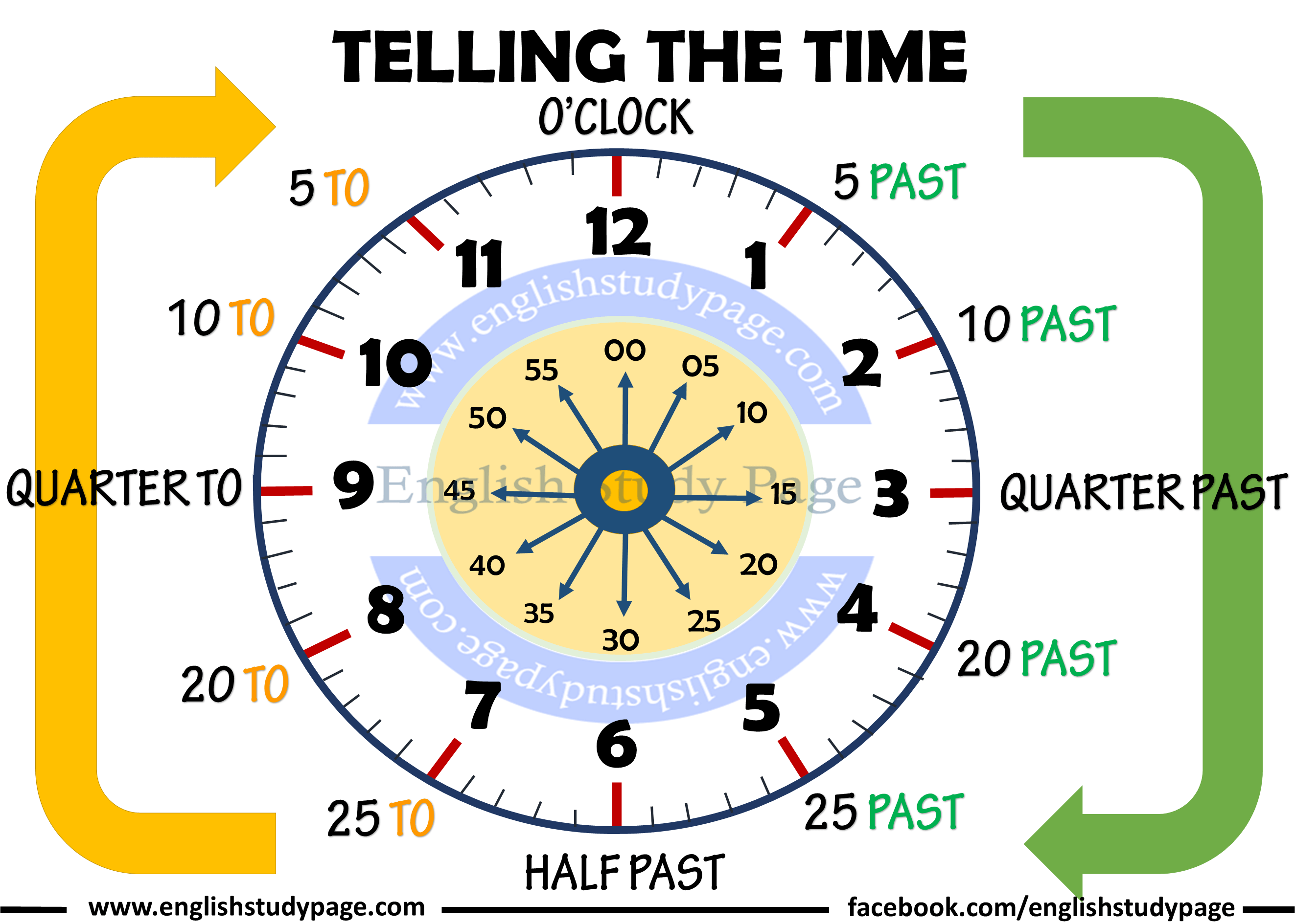 Telling The Time in English – English Study Page