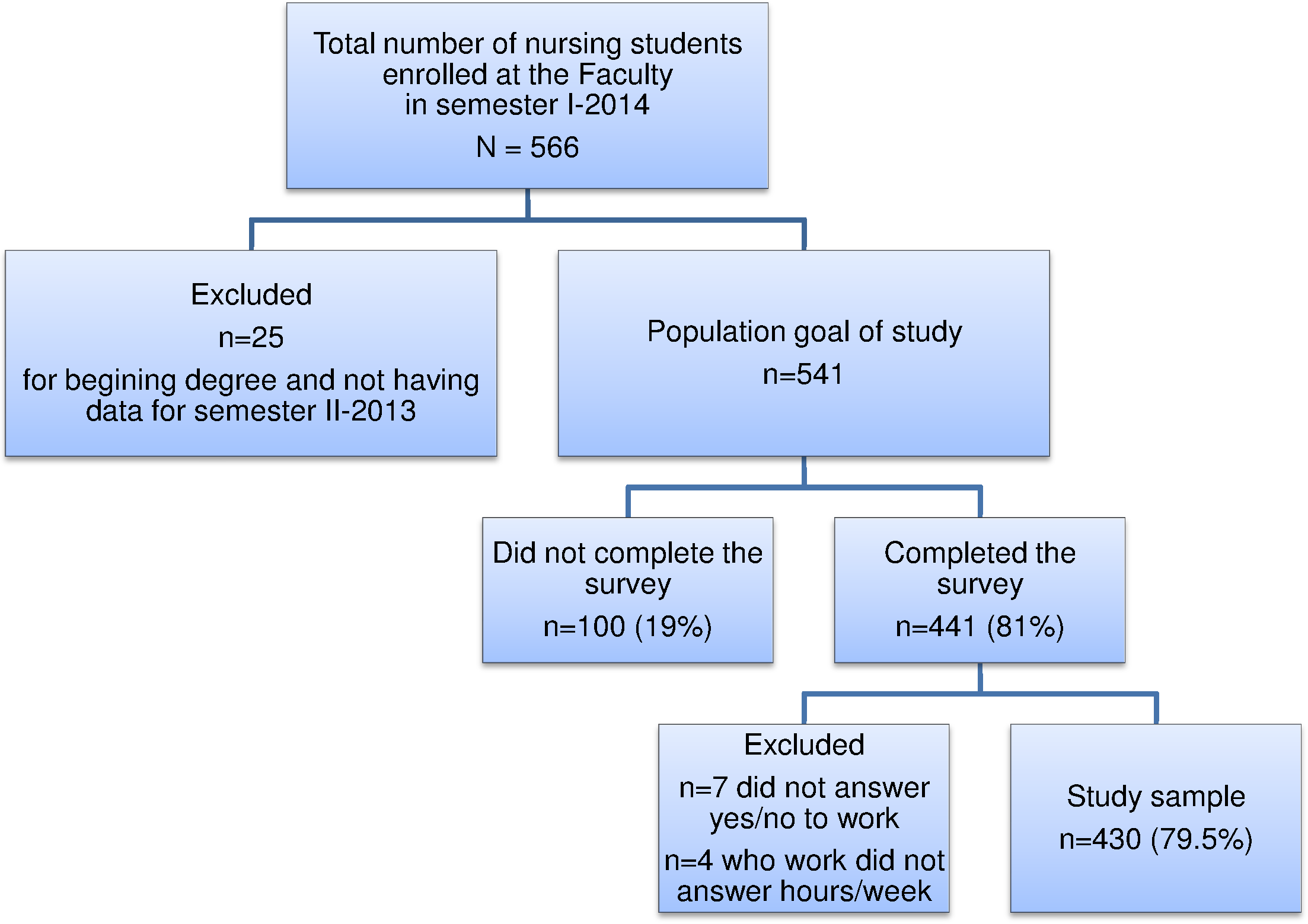 Impact of paid work on the academic performance of nursing students ...