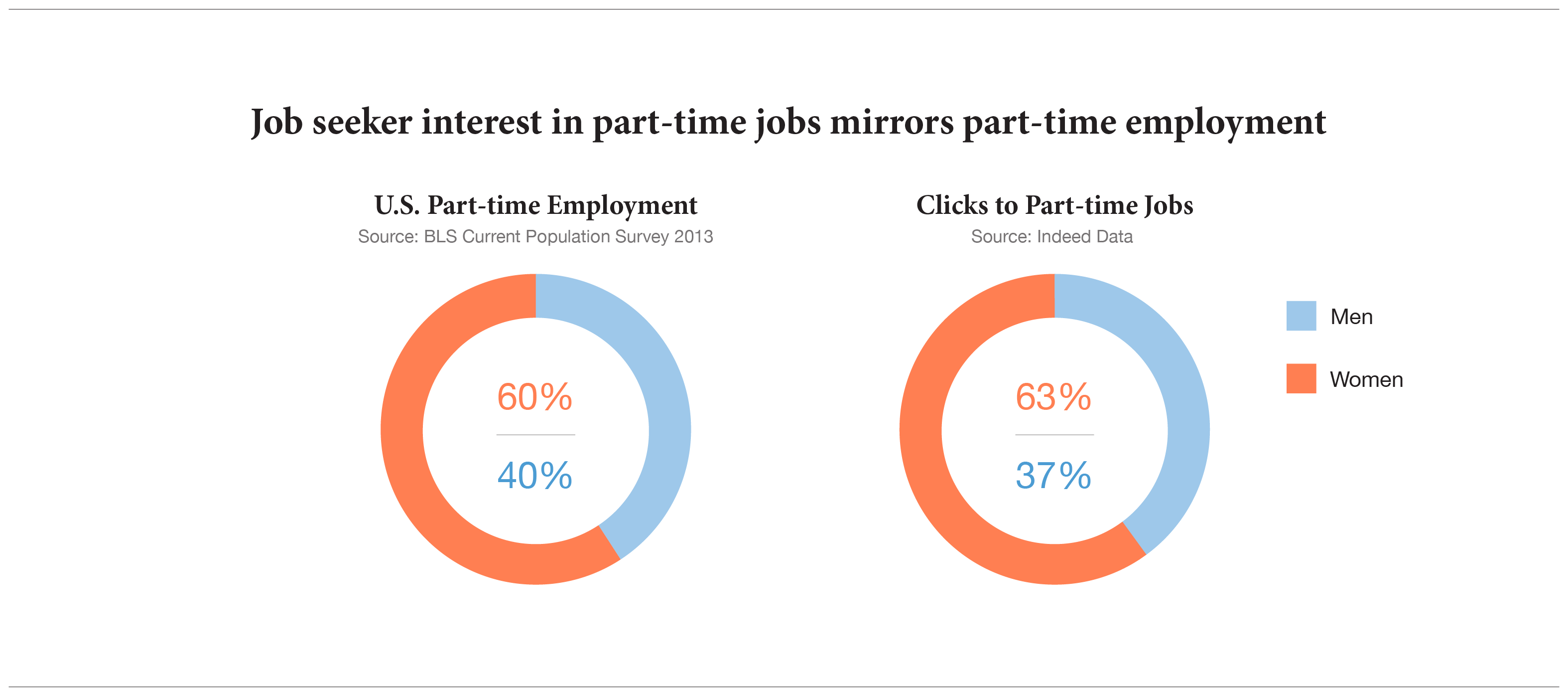 4 Dimensions for Understanding Who's Searching for Part-time Jobs ...