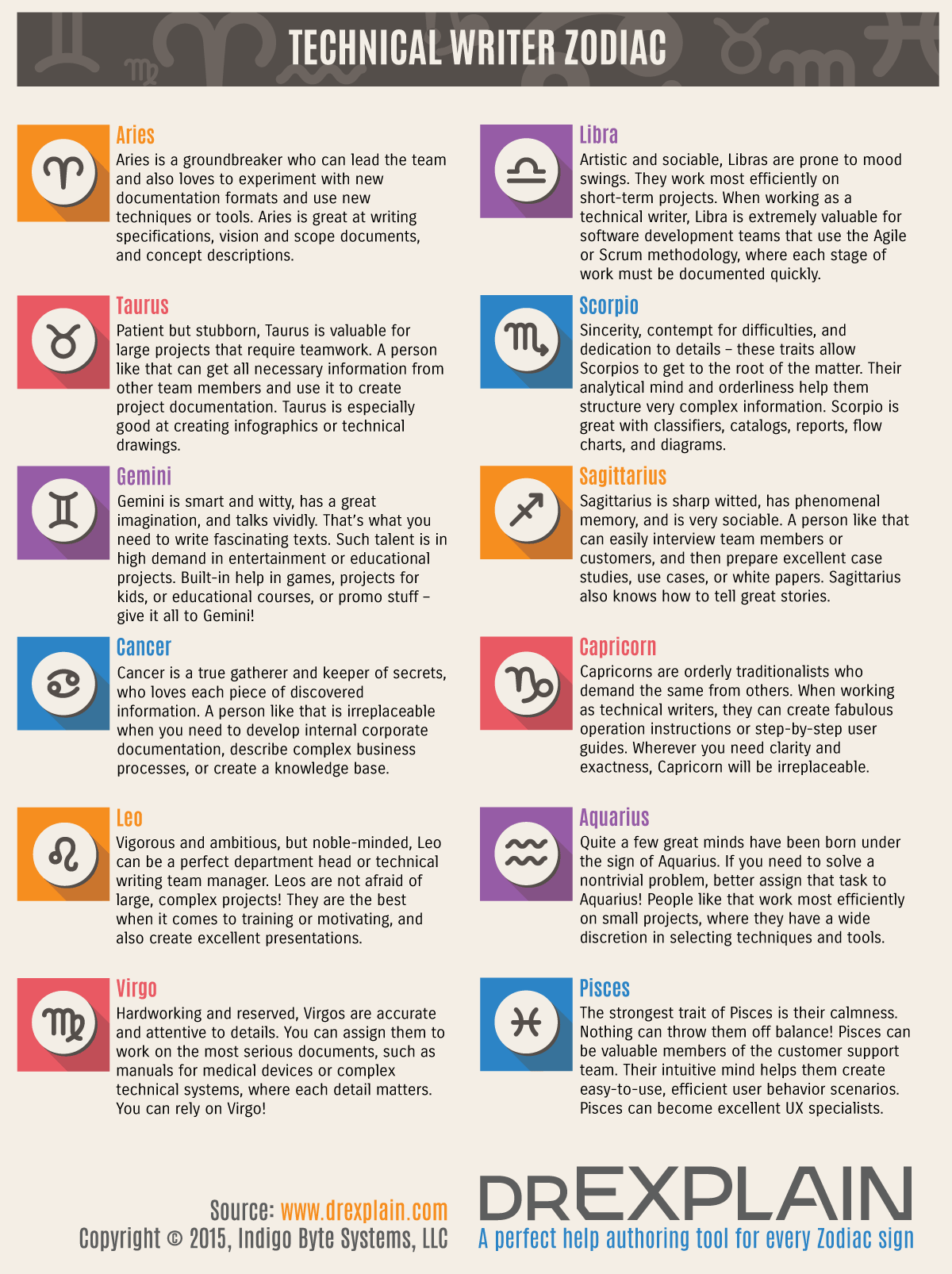 Technical writers by Zodiac signs