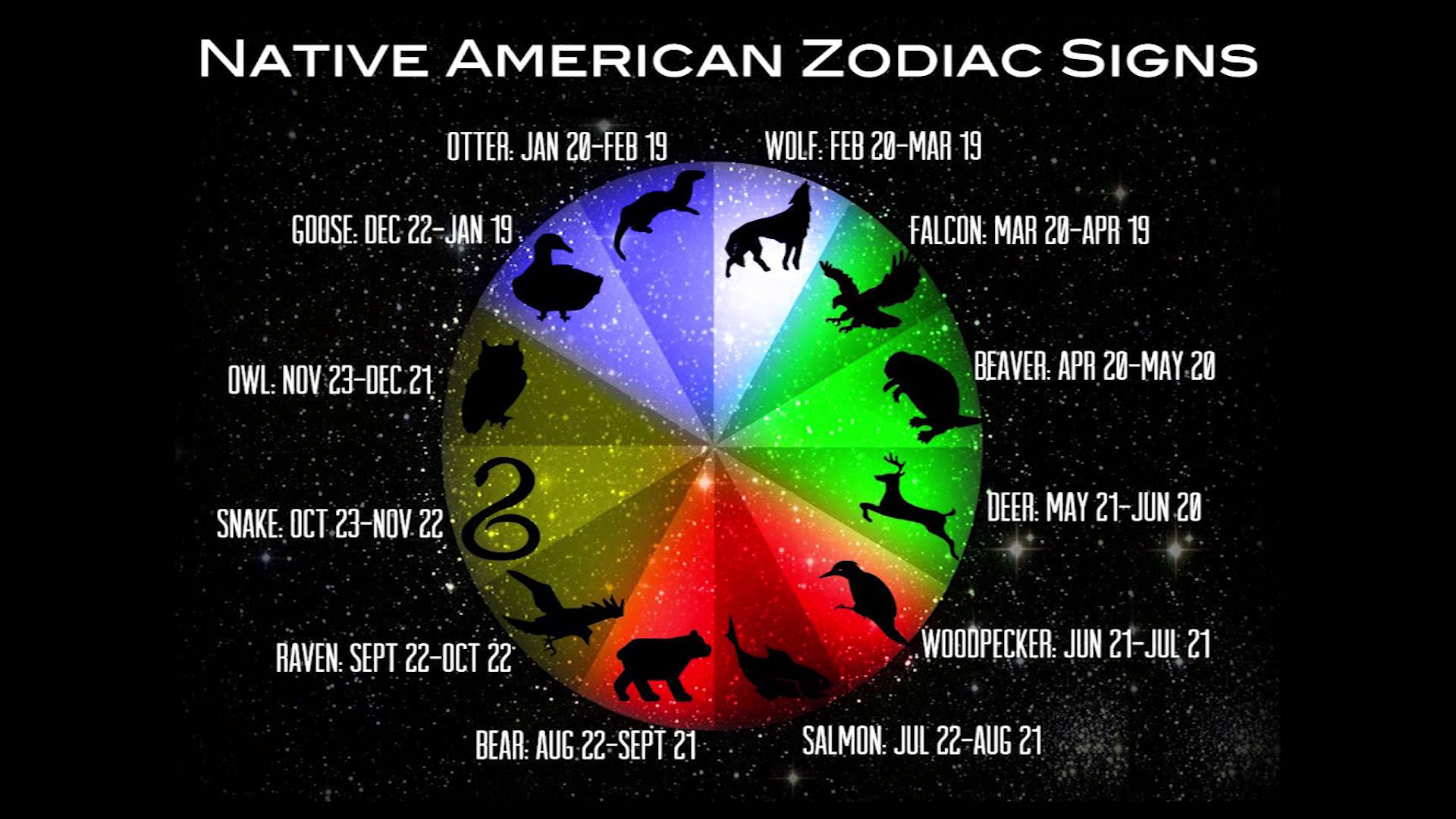 Native American Zodiac Signs & Their Meaning - YouTube