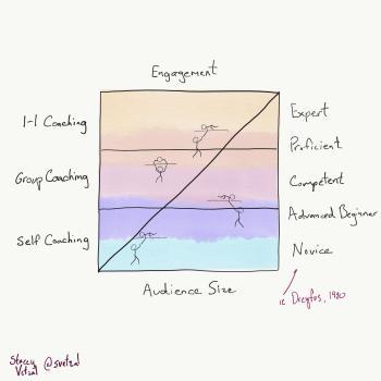 Diagonal culture