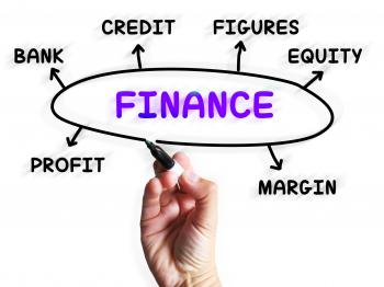 Finance Diagram Displays Credit Equity And Margin