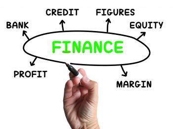 Finance Diagram Shows Credit Equity And Margin