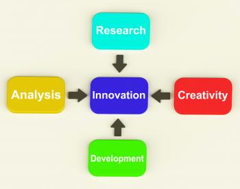 Innovation Diagram Means Creativity Researching Analysing And Developm