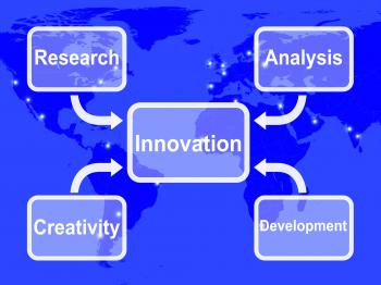 Innovation Map Means Creating Developing Or Modifying